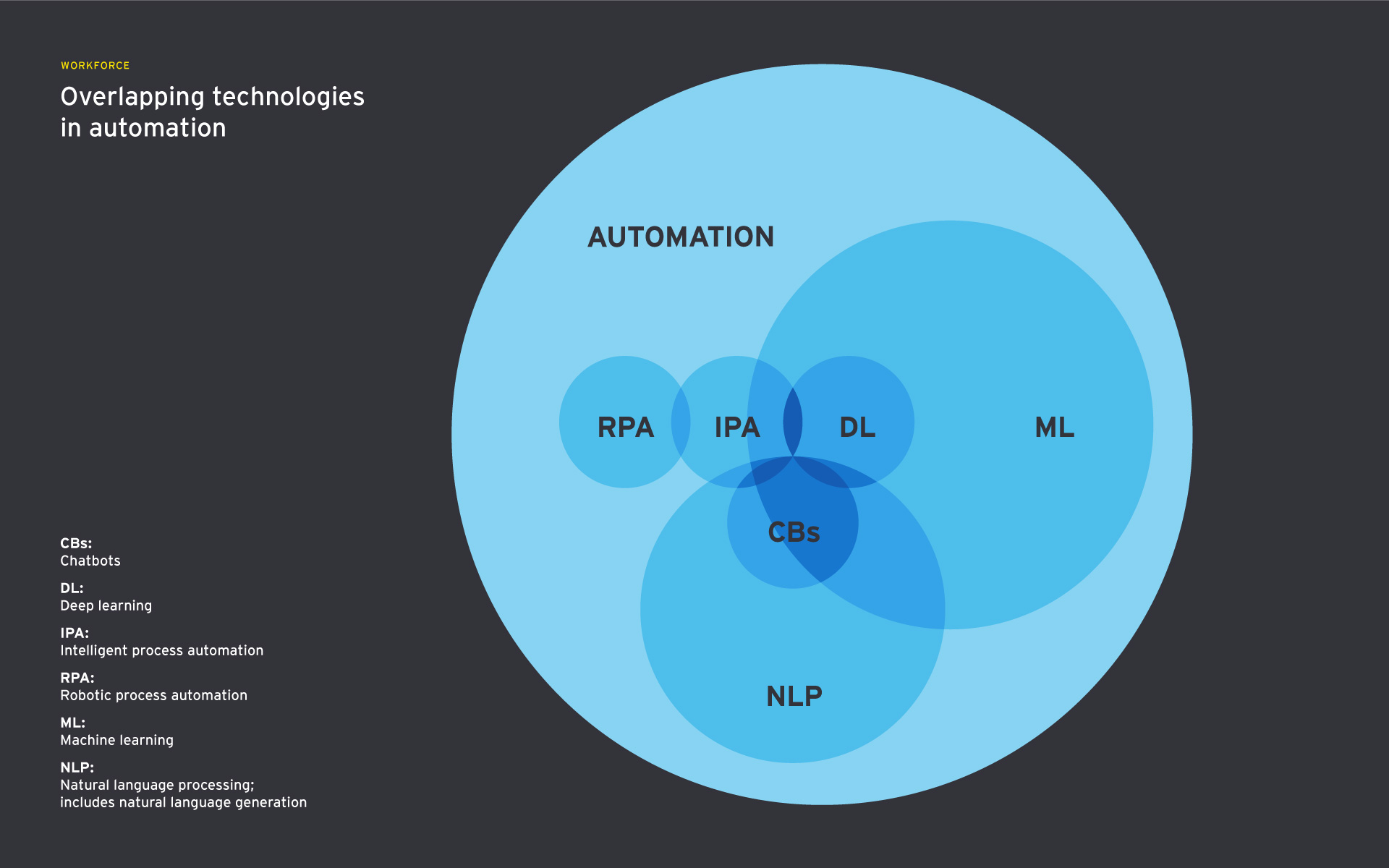 venn diagram showing overlapping technologies in automation