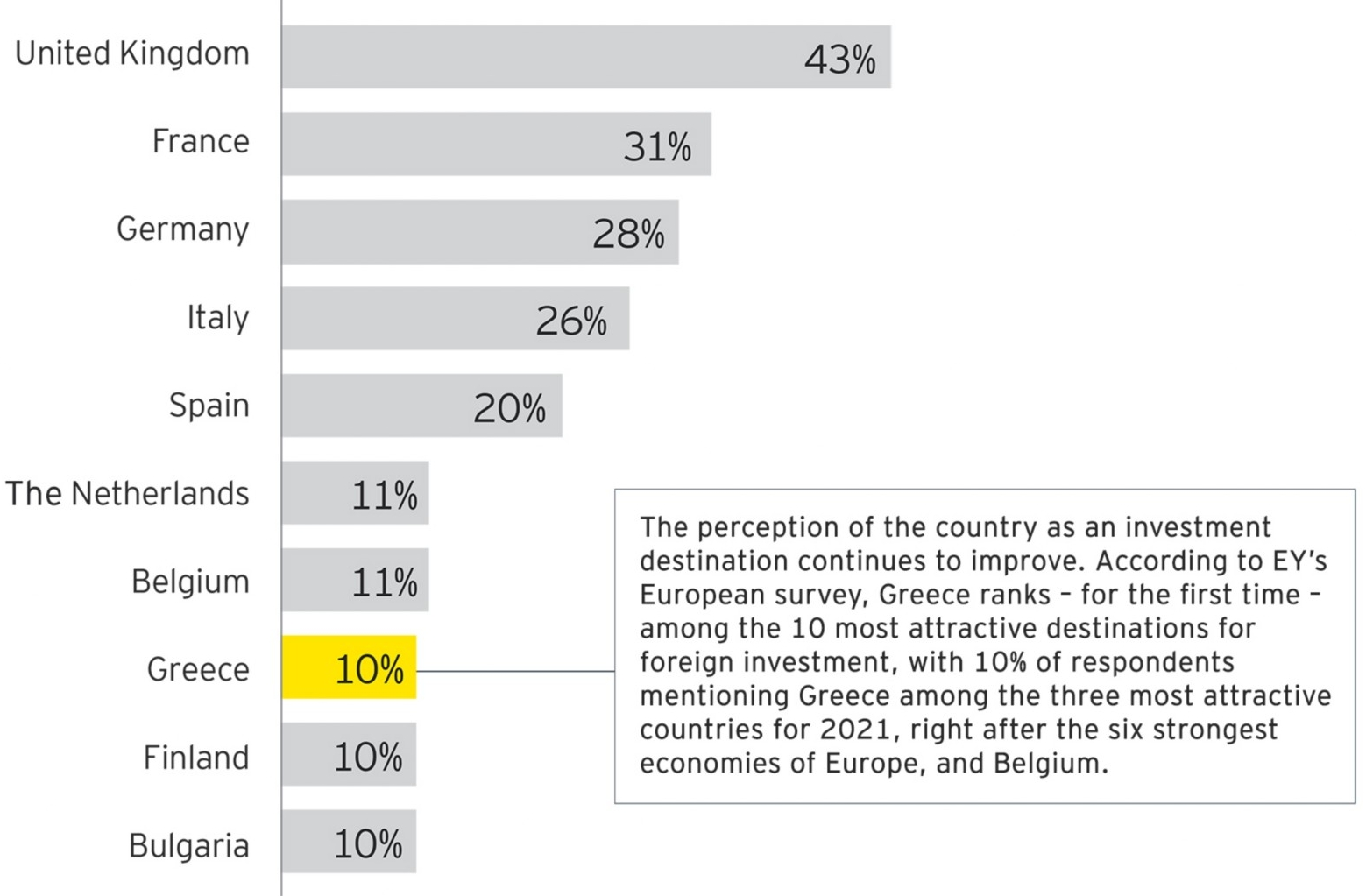 EY Attractiveness Survey Greece 2021