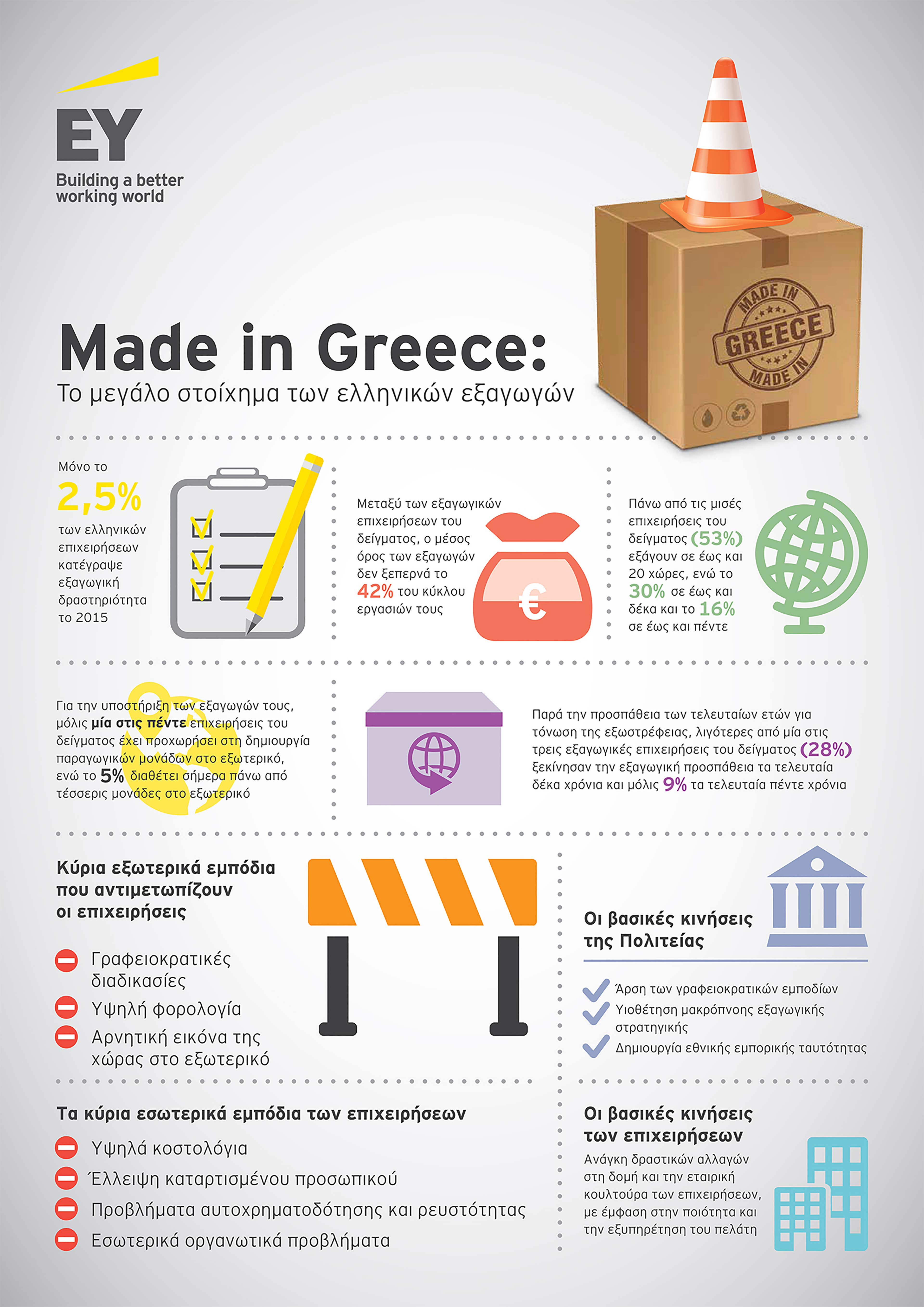 ey-survey-made-in-greece-the-greek-exports-challenge