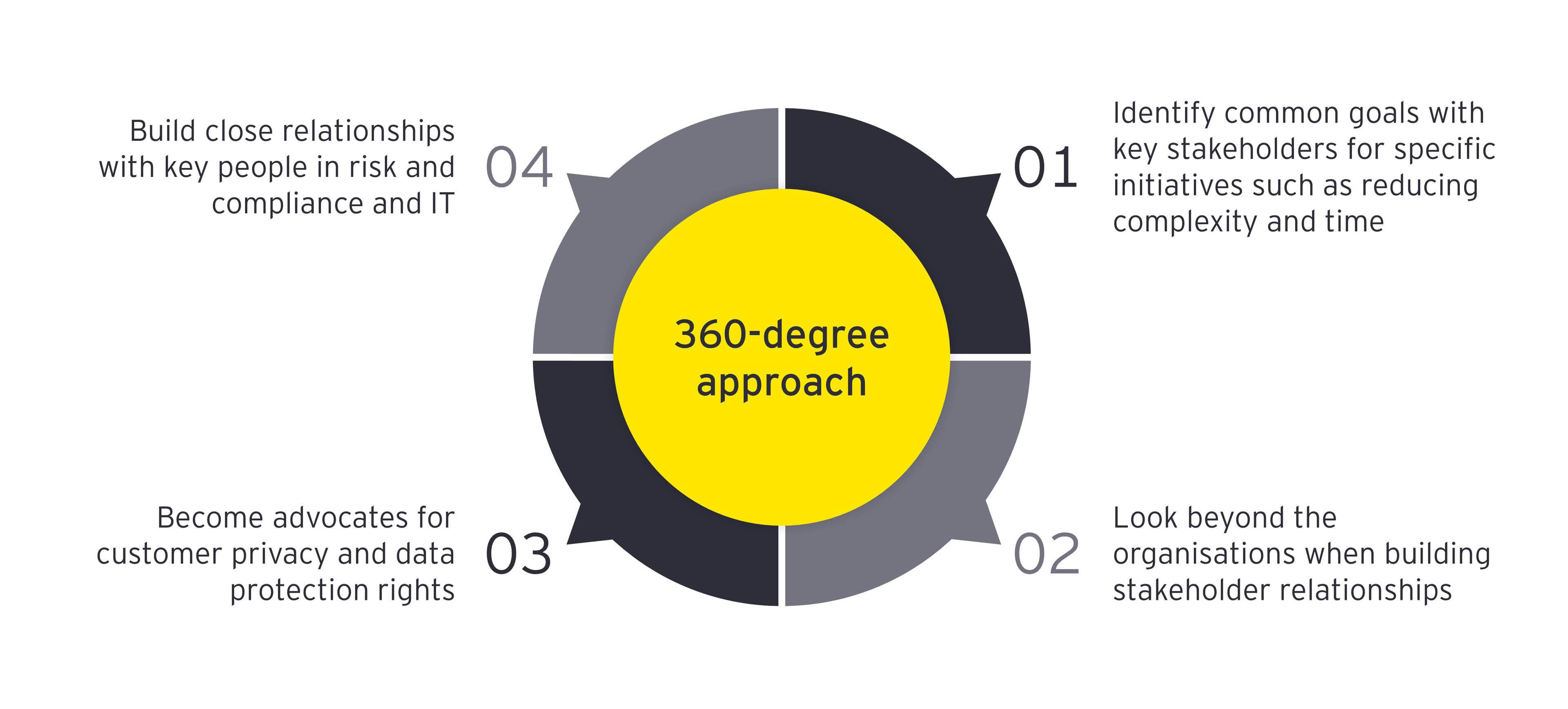 360 Strategy Diagram