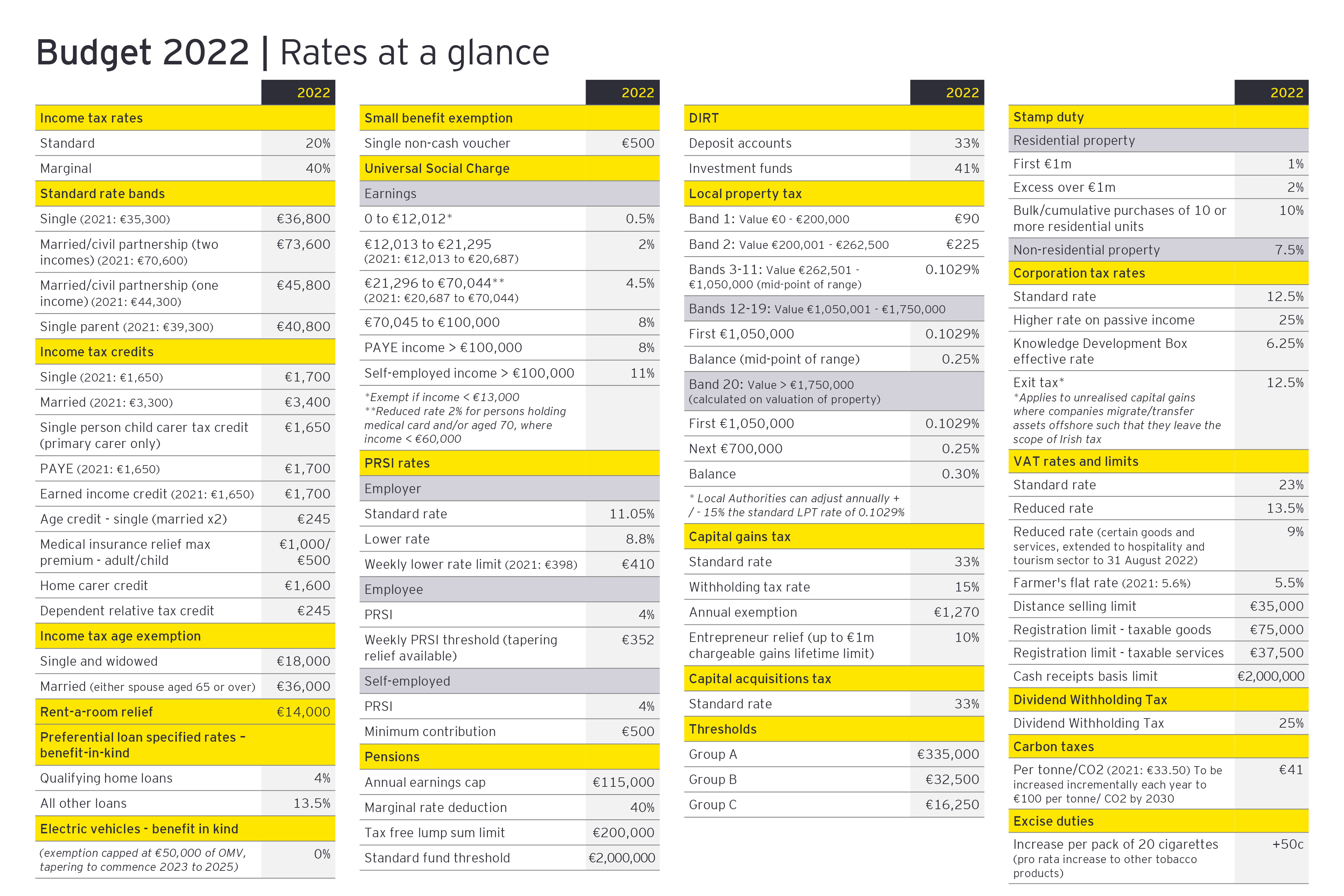 Rates at a glance