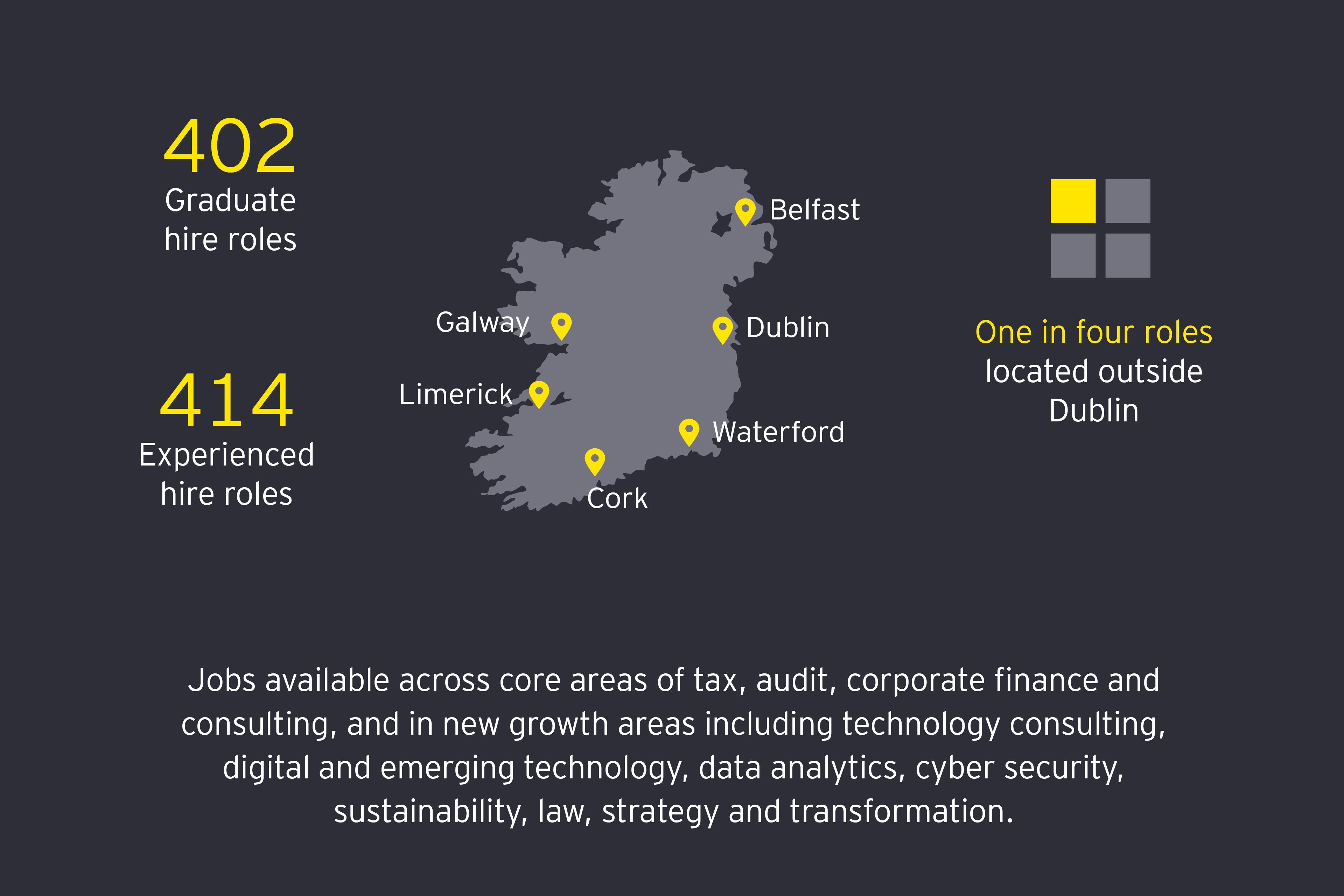 New Jobs Announcement EY Ireland
