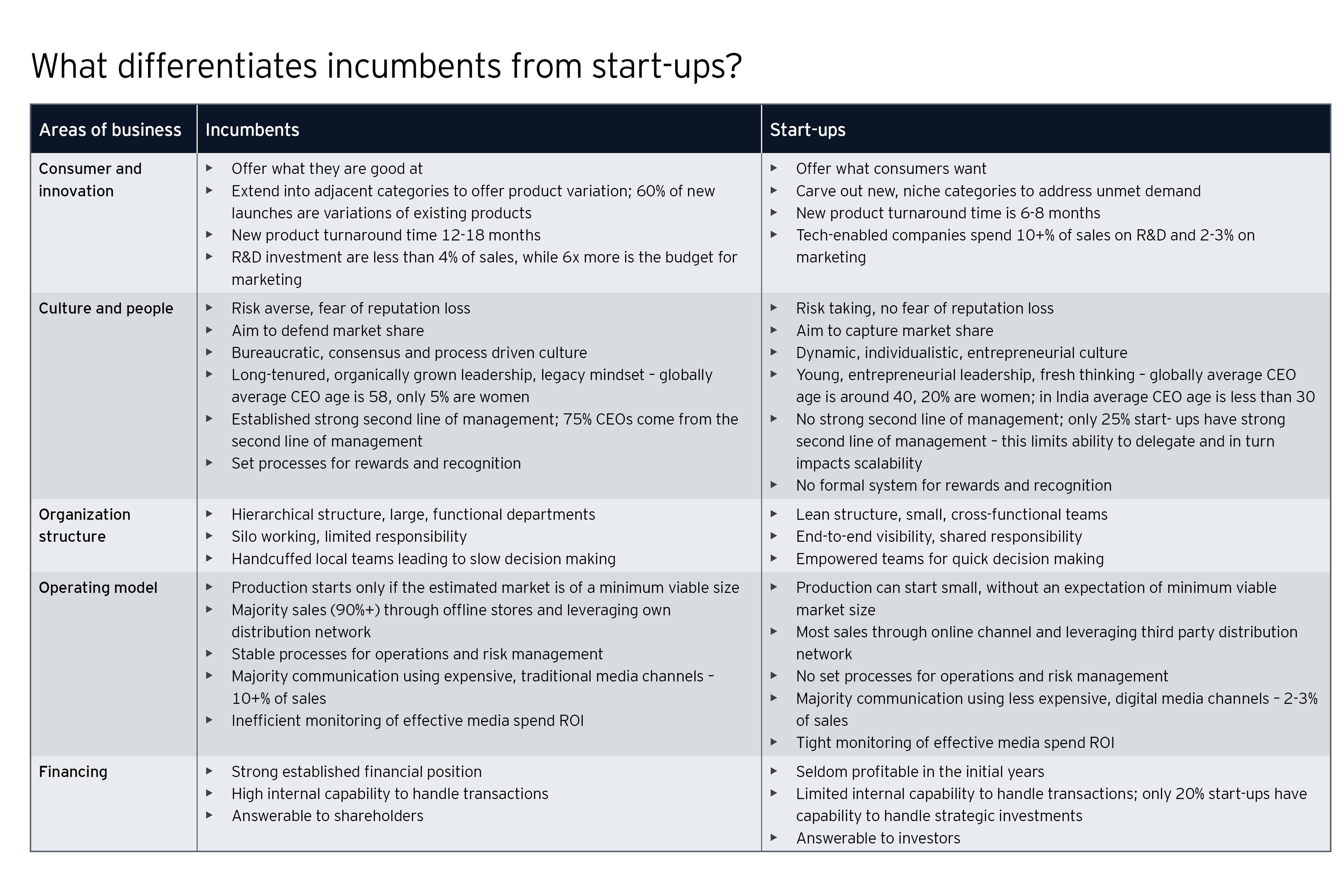 Key differentiators between incumbents and start-ups