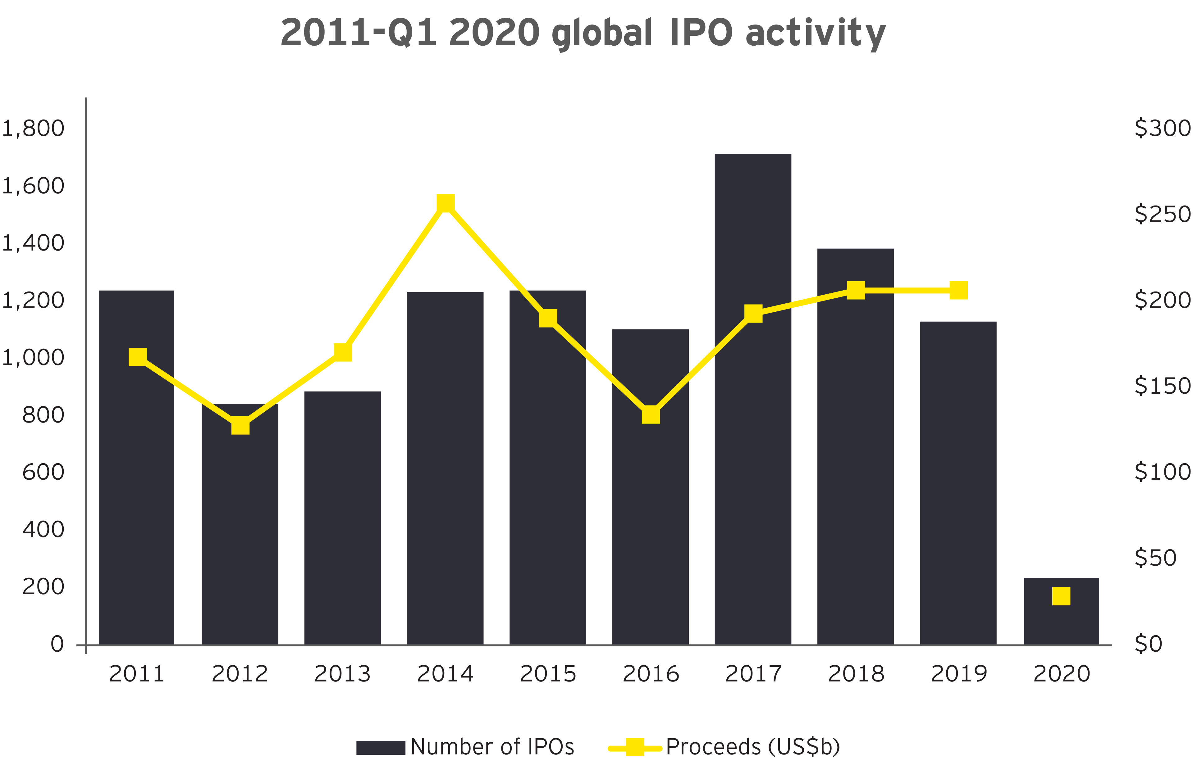 Global ipo activity 2011 and Q1 2020