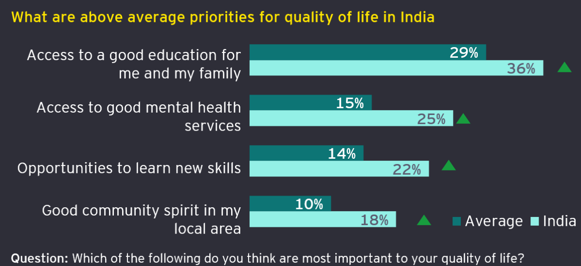 Average priorities for  quality of life in India