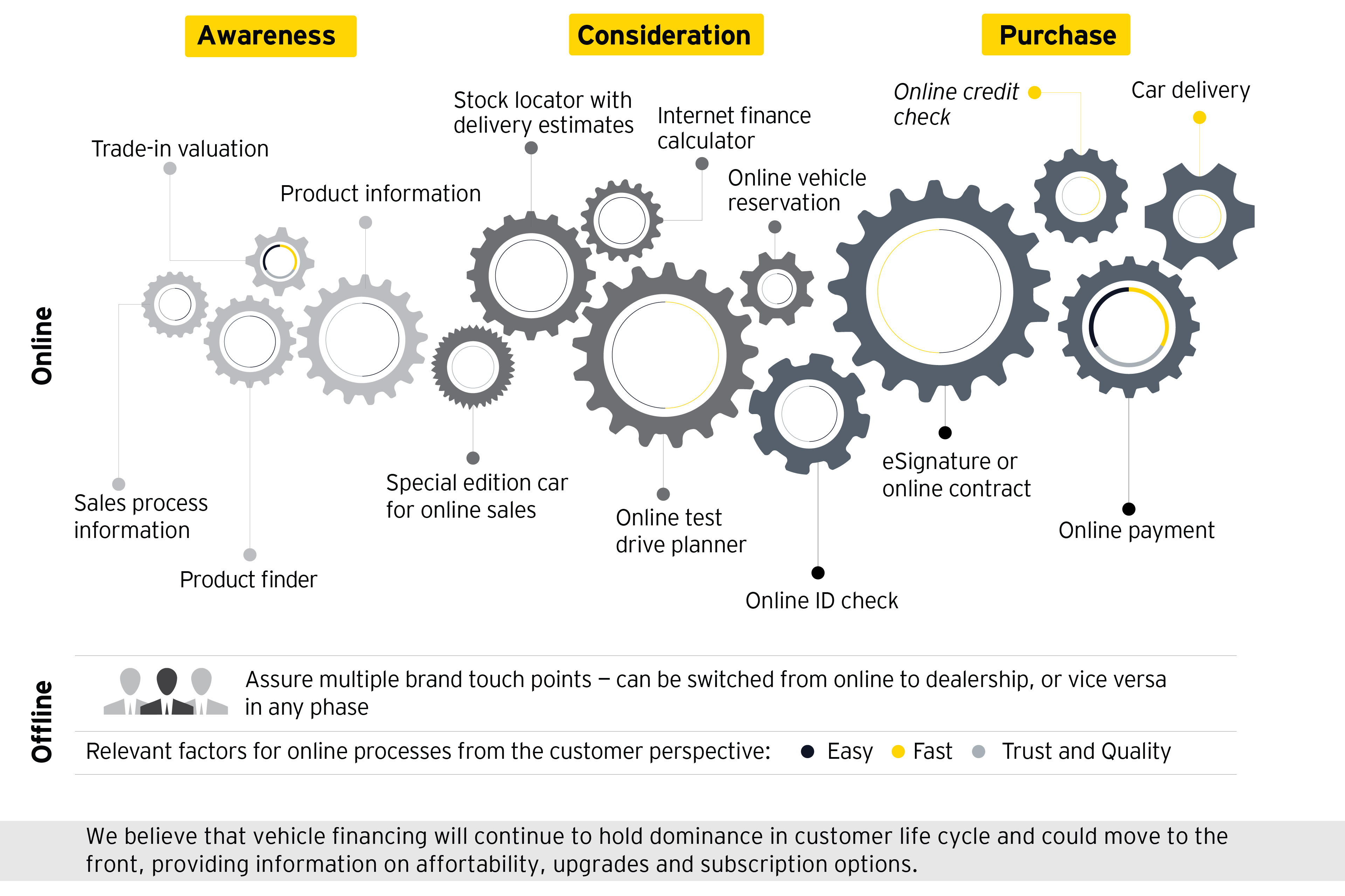 Digital Transformation Trends In The Automotive Industry