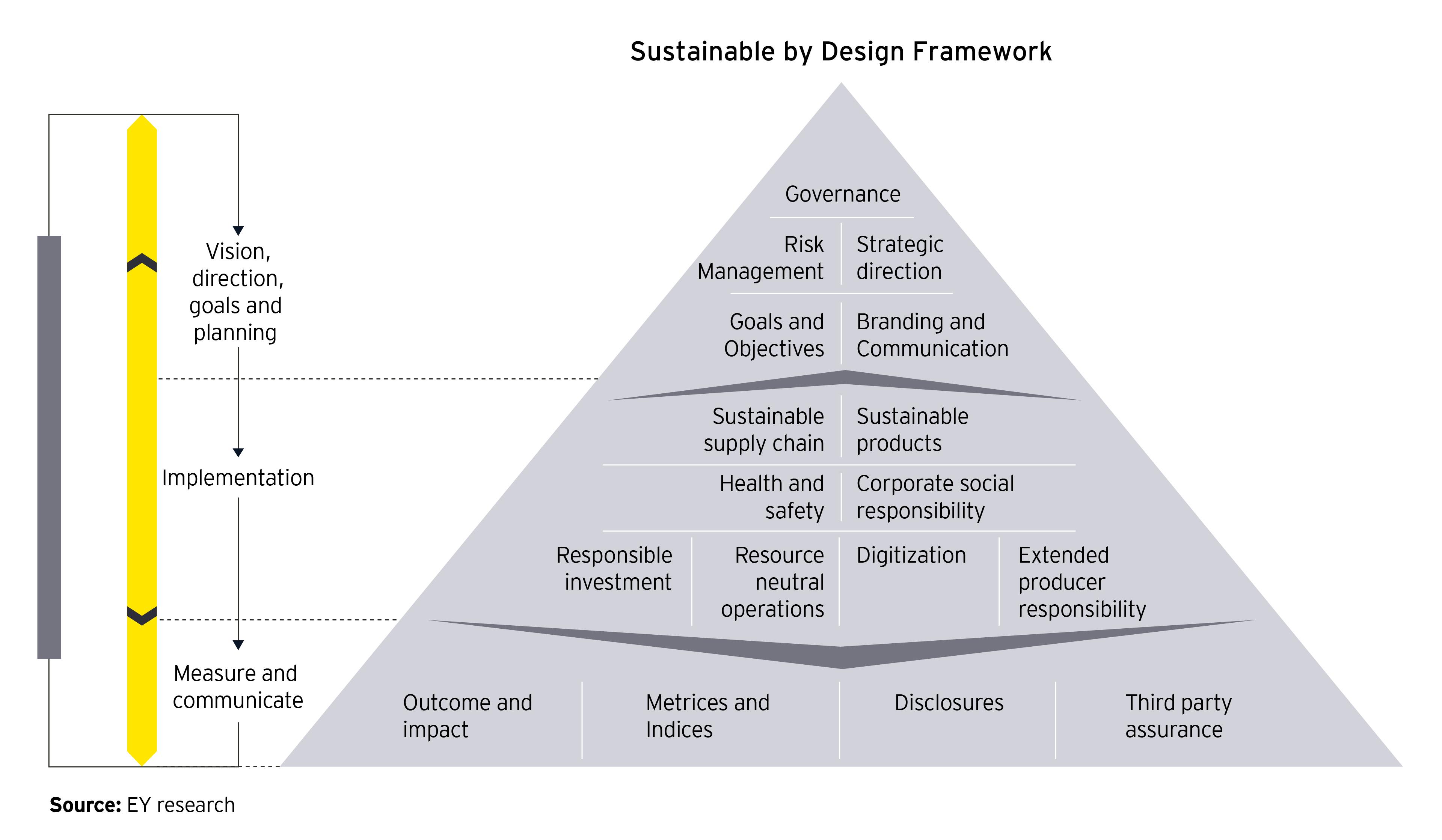 ESG design Framework