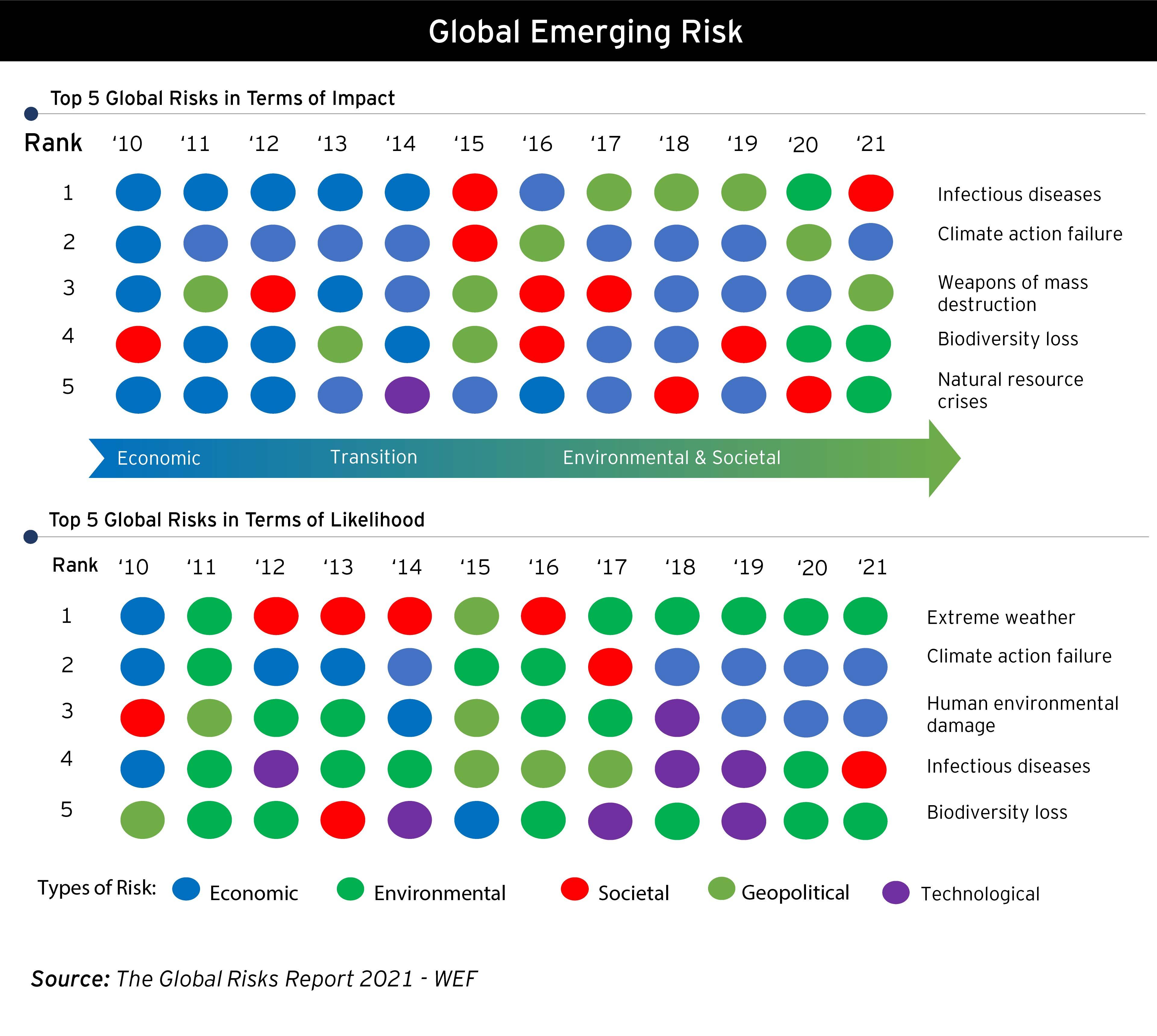 Global risks in terms of impact an likelihood
