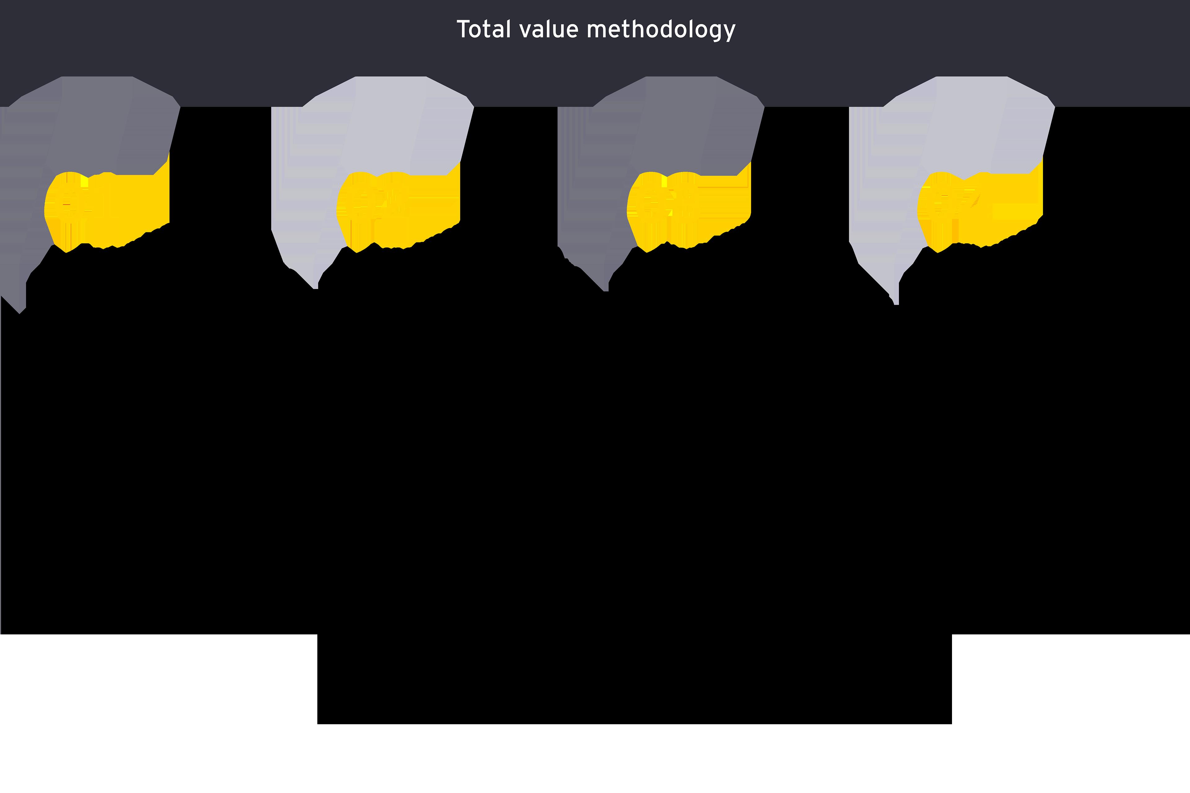 Total value methodology