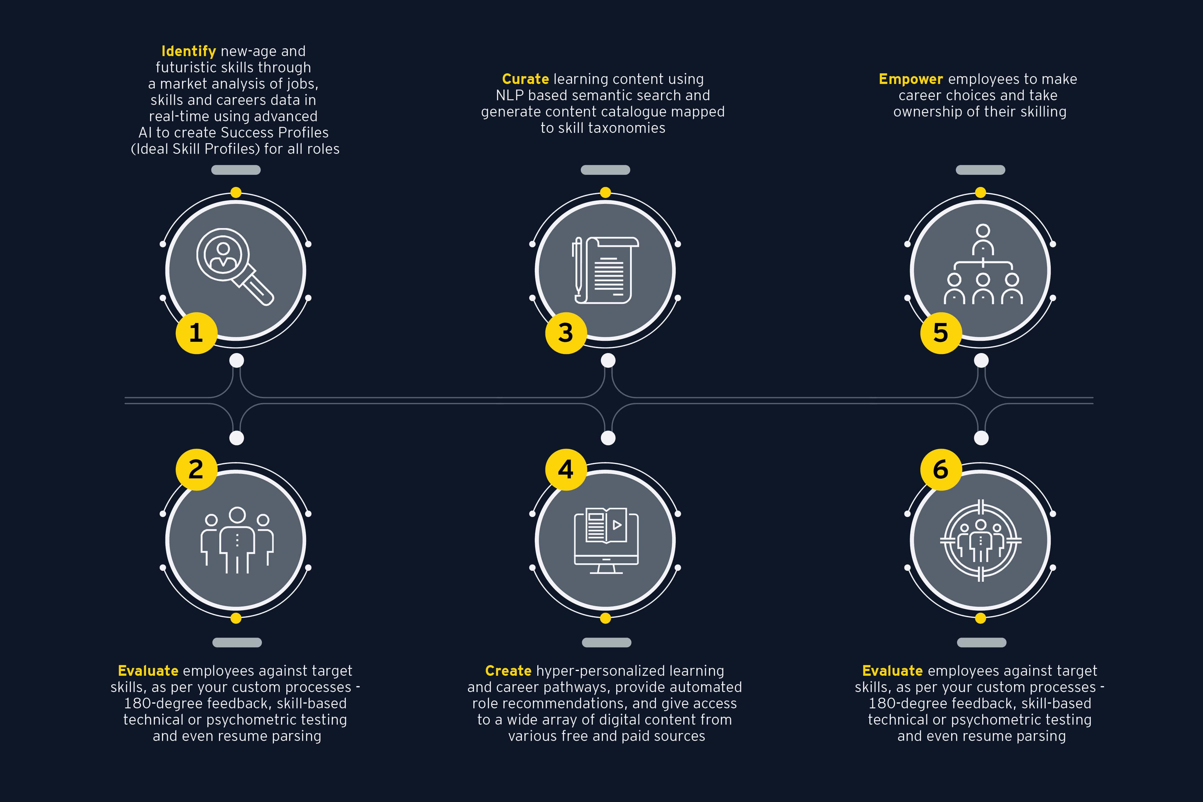 Six steps of EY Spotmentor