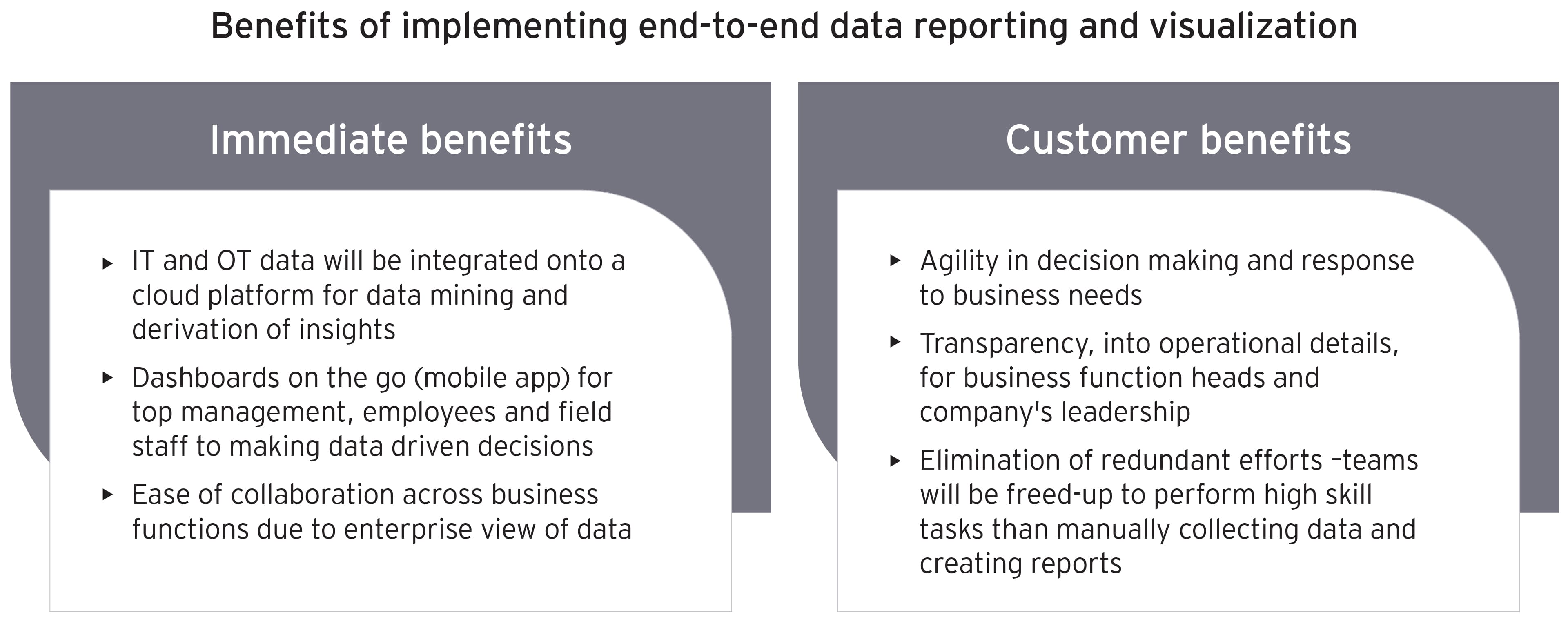 Benefits of implementing end-to-end data reporting and visualization