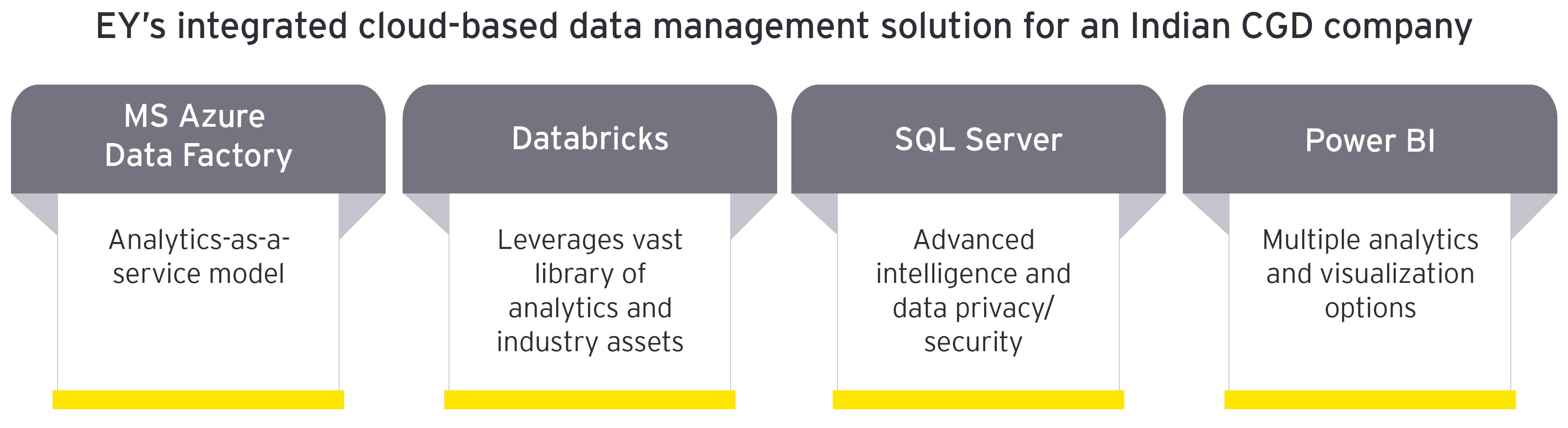 Cloud based data management solution