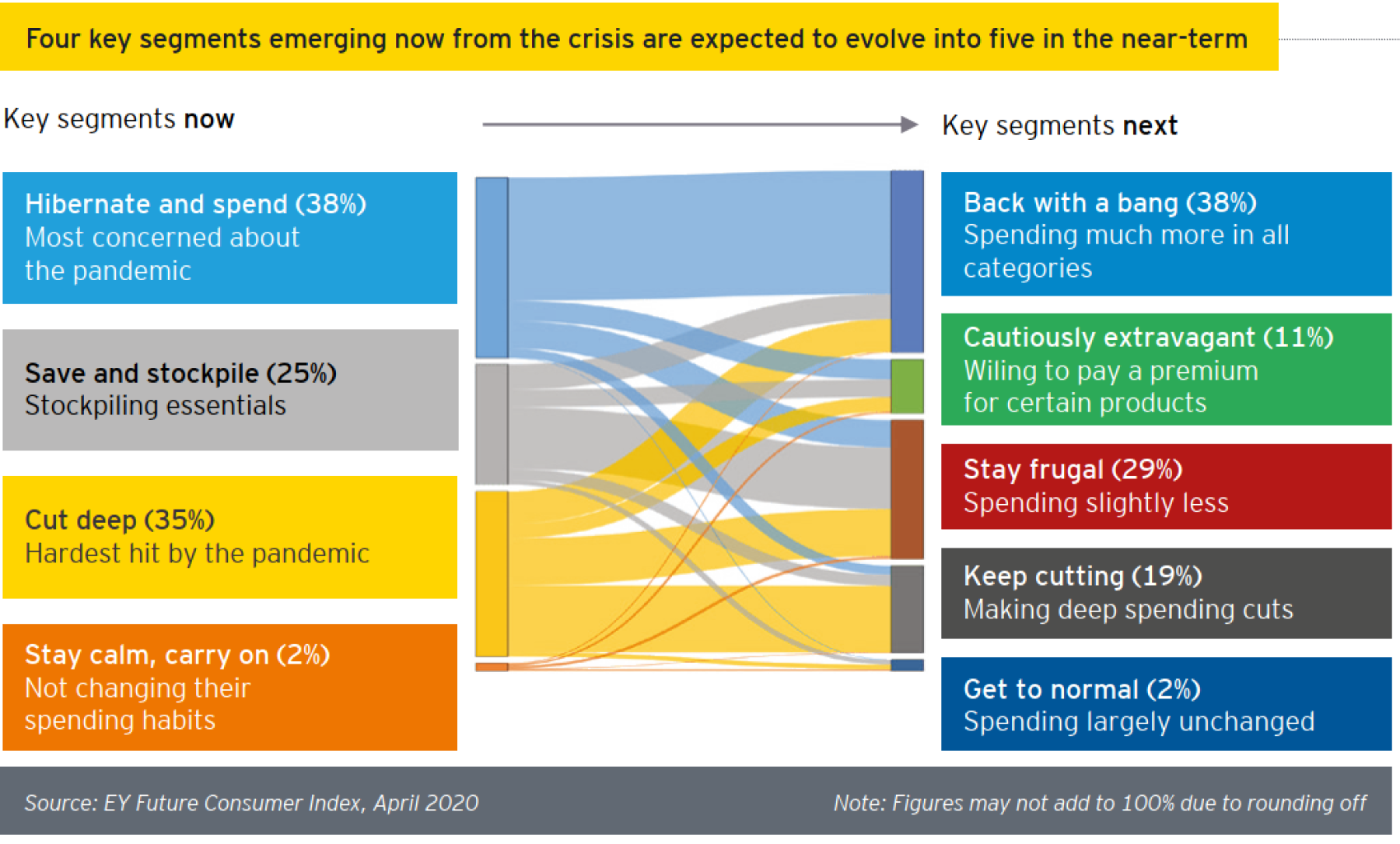 Four key segments emerging from the crisis – EY future consumer index