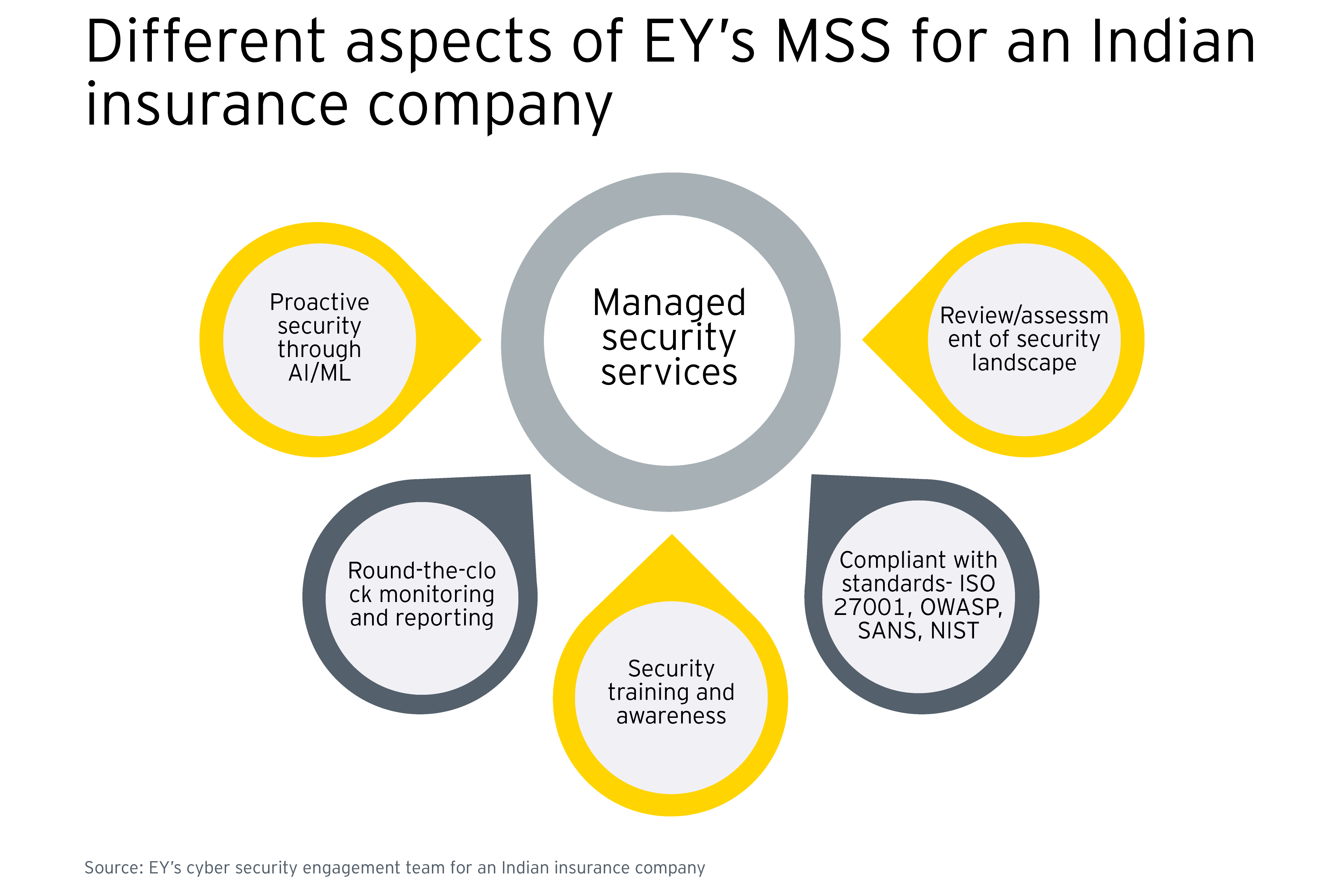 Different aspects of Managed security services