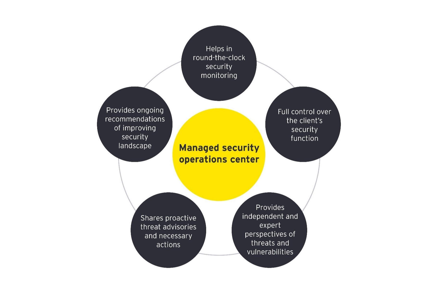 Cyber security engagement