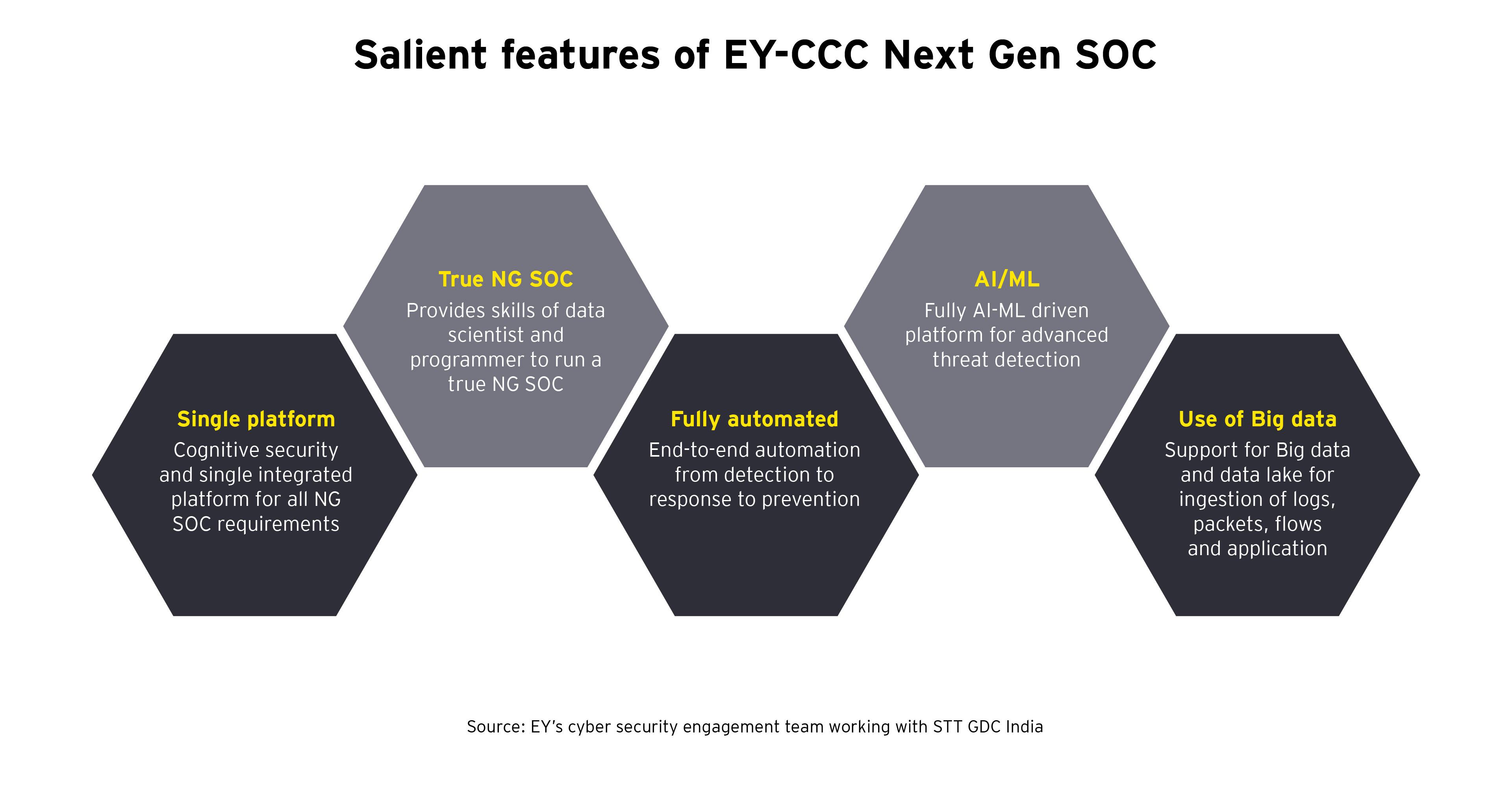 Salient features of EY-CCC Next Gen SOC