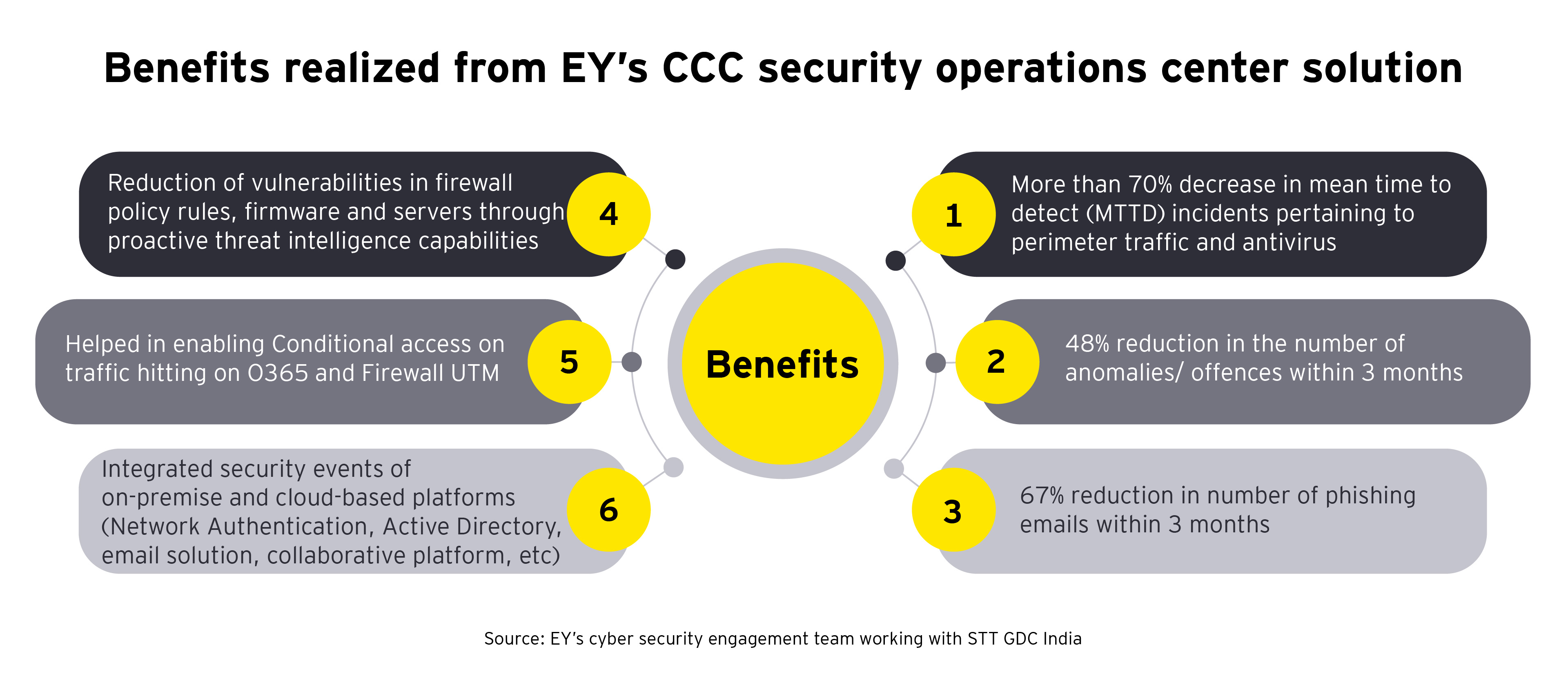 Benefits realized from EY's CCC security operations center solution