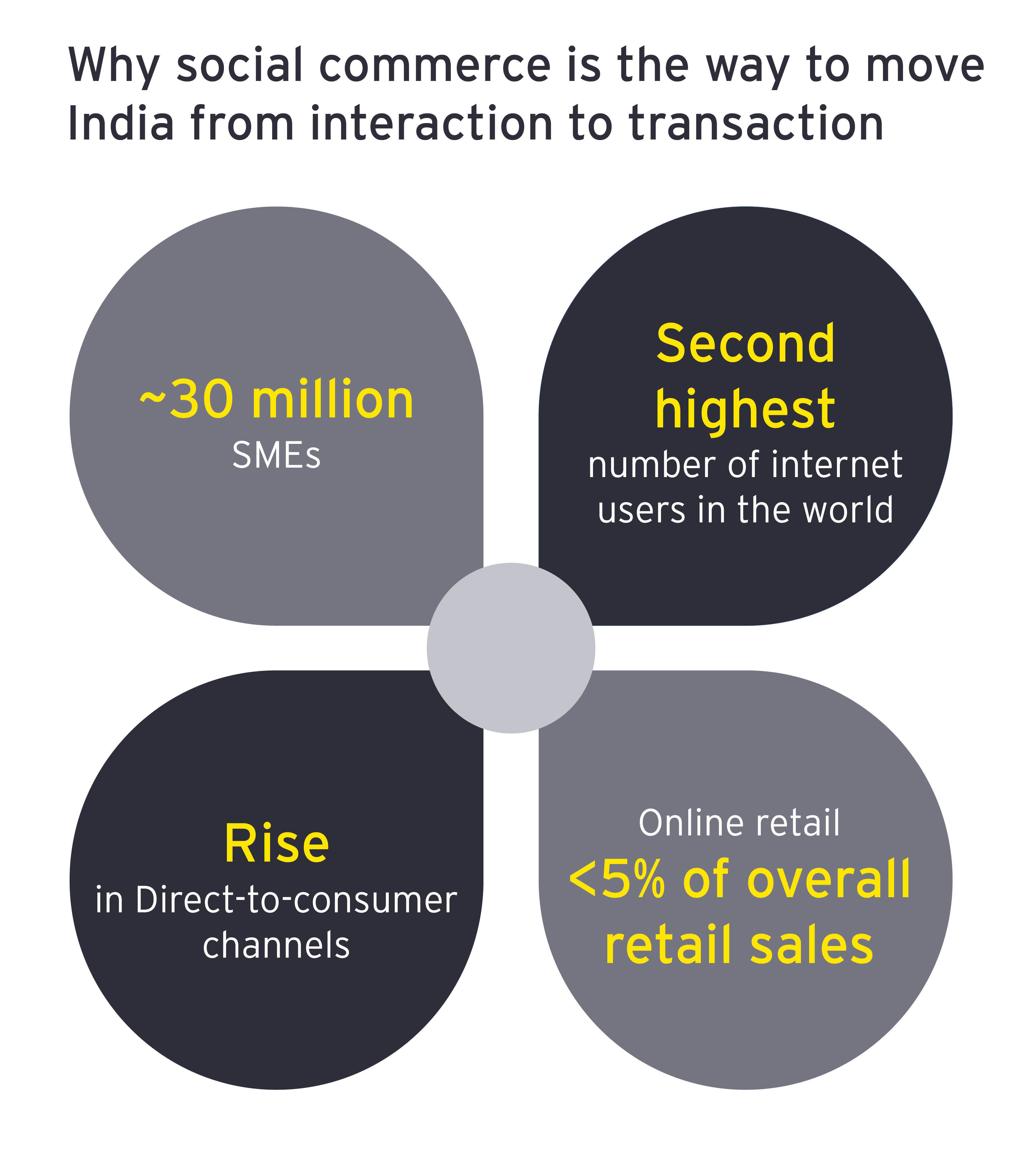 Why social commerce is the way to move India from interaction to transaction