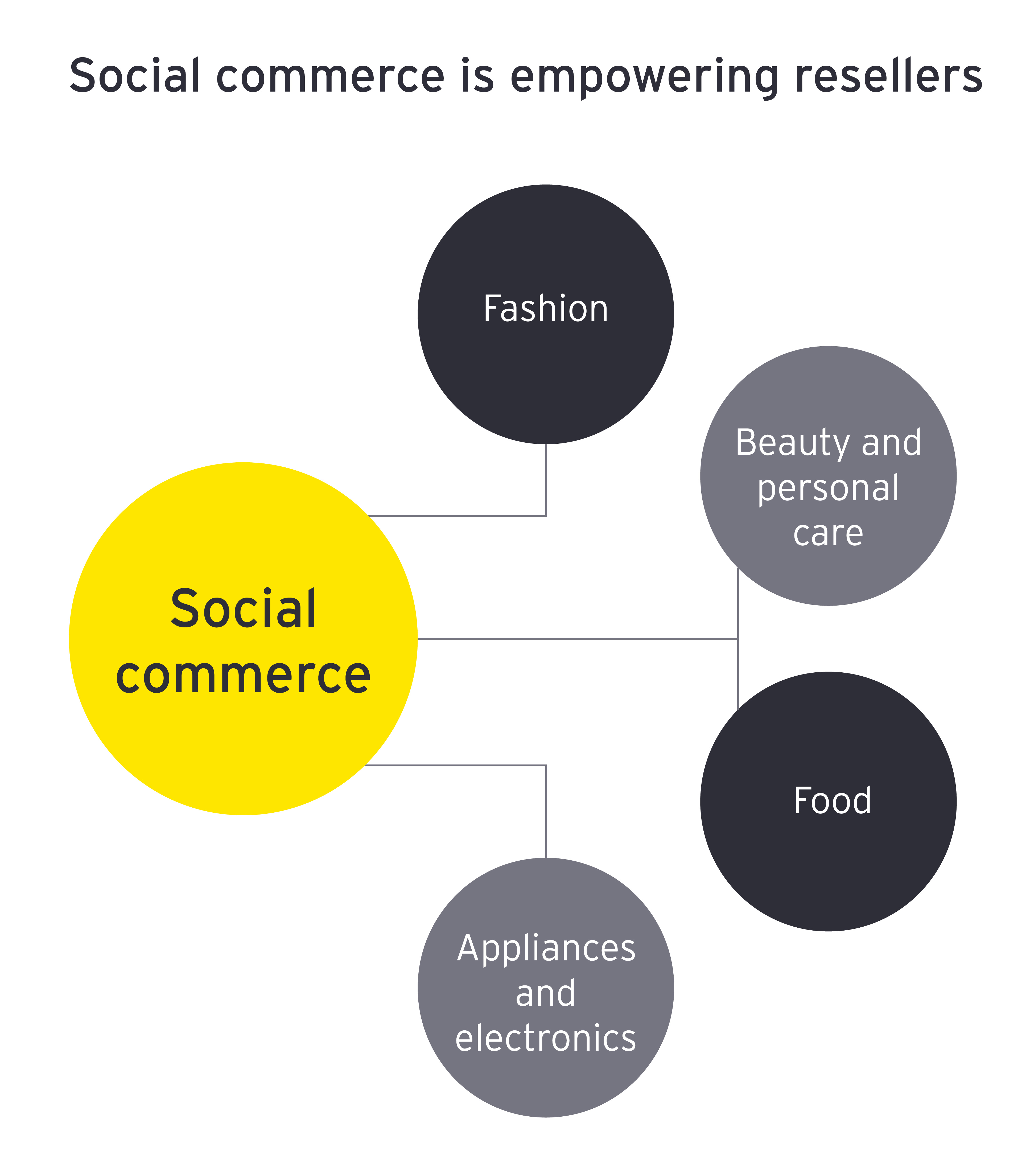 Social commerce is empowering resellers