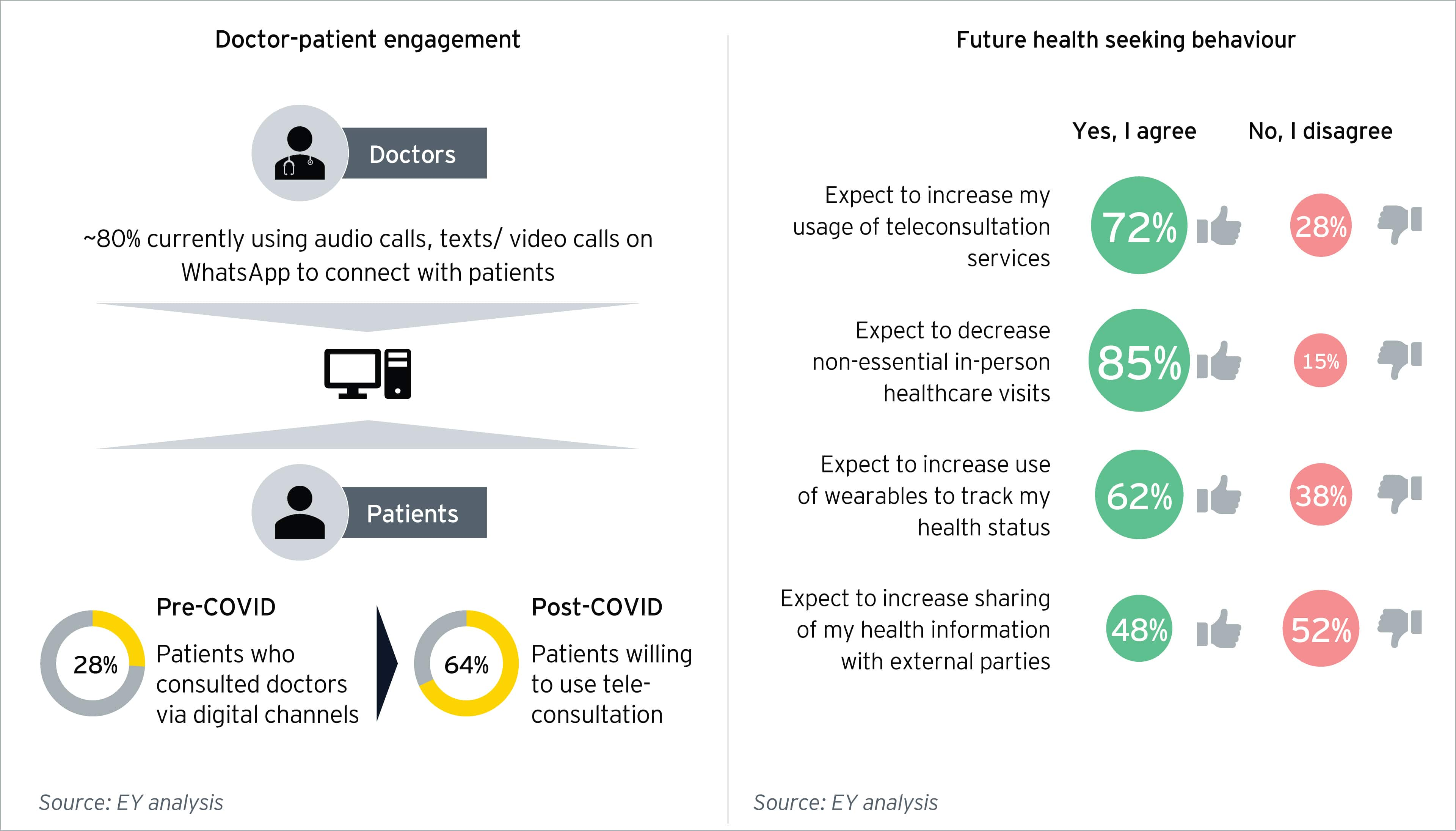 EY analysis – Future health seeking behaviour