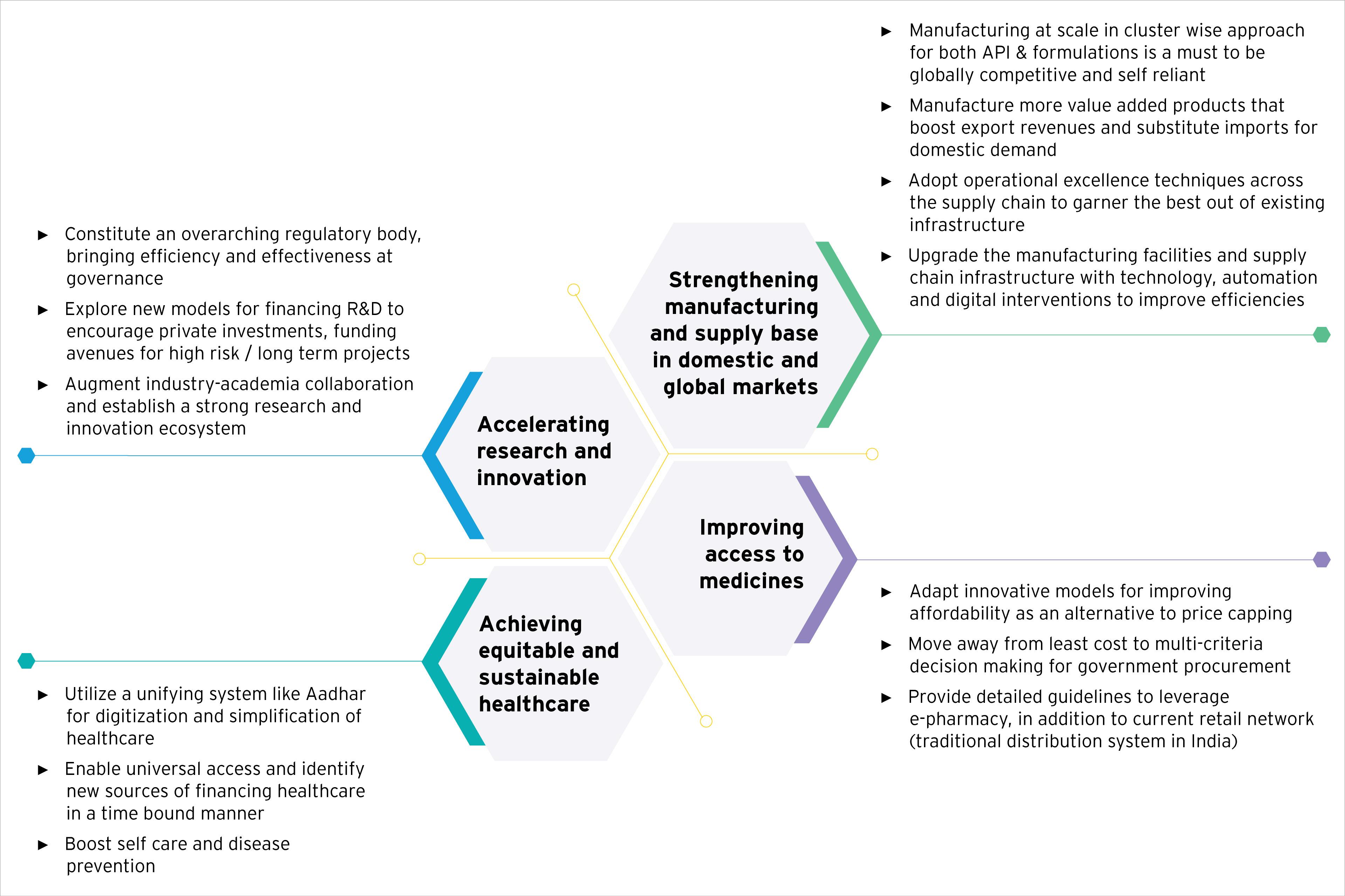 Improving access to medicines – Healthcare transformation