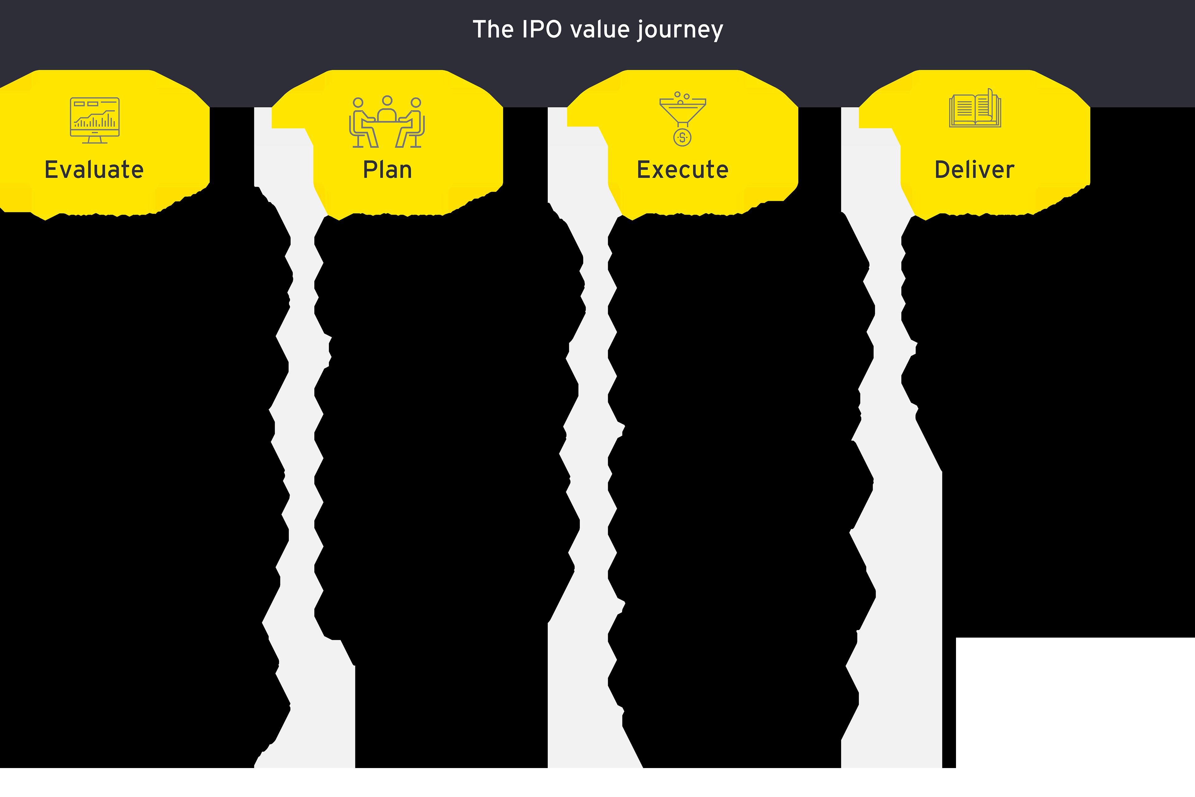IPO Value journey