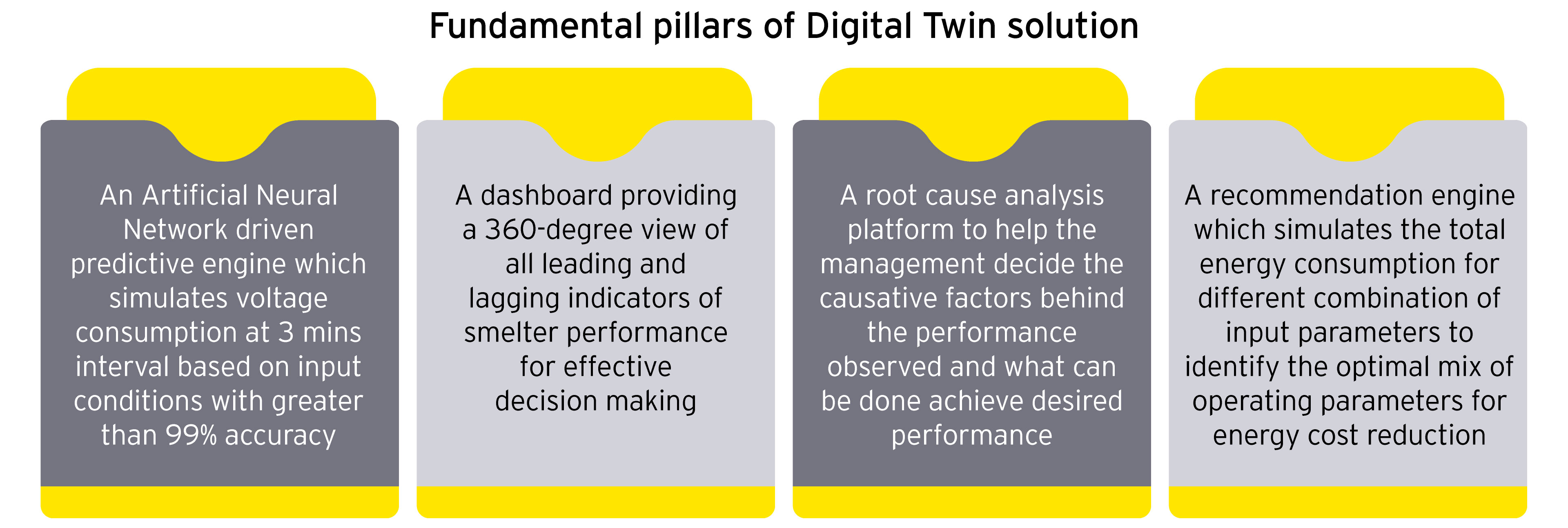 Fundamental pillars of Digital Twin solution