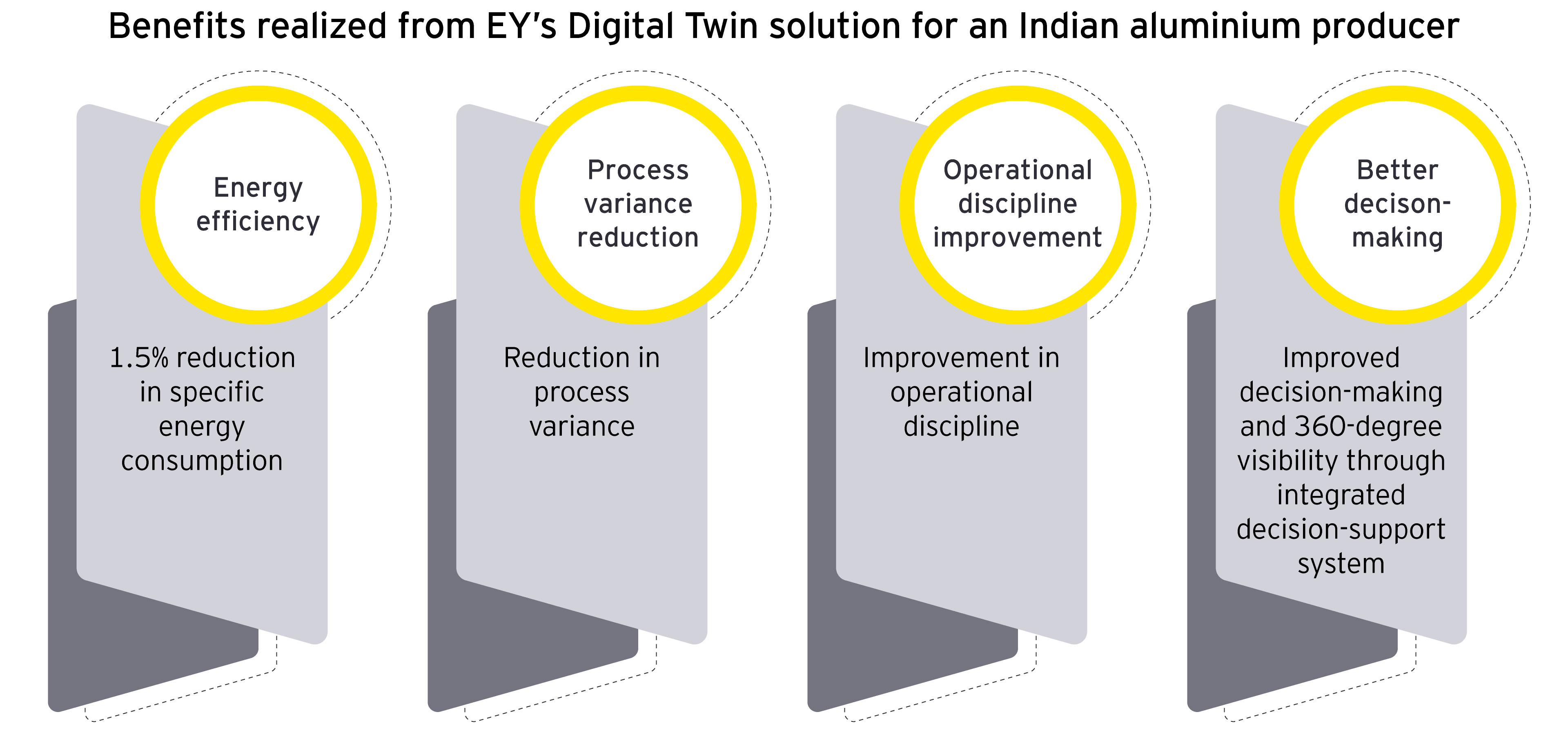 """Benefits from EY's """"Digital Twin"""" solution for an Indian aluminium producer"""