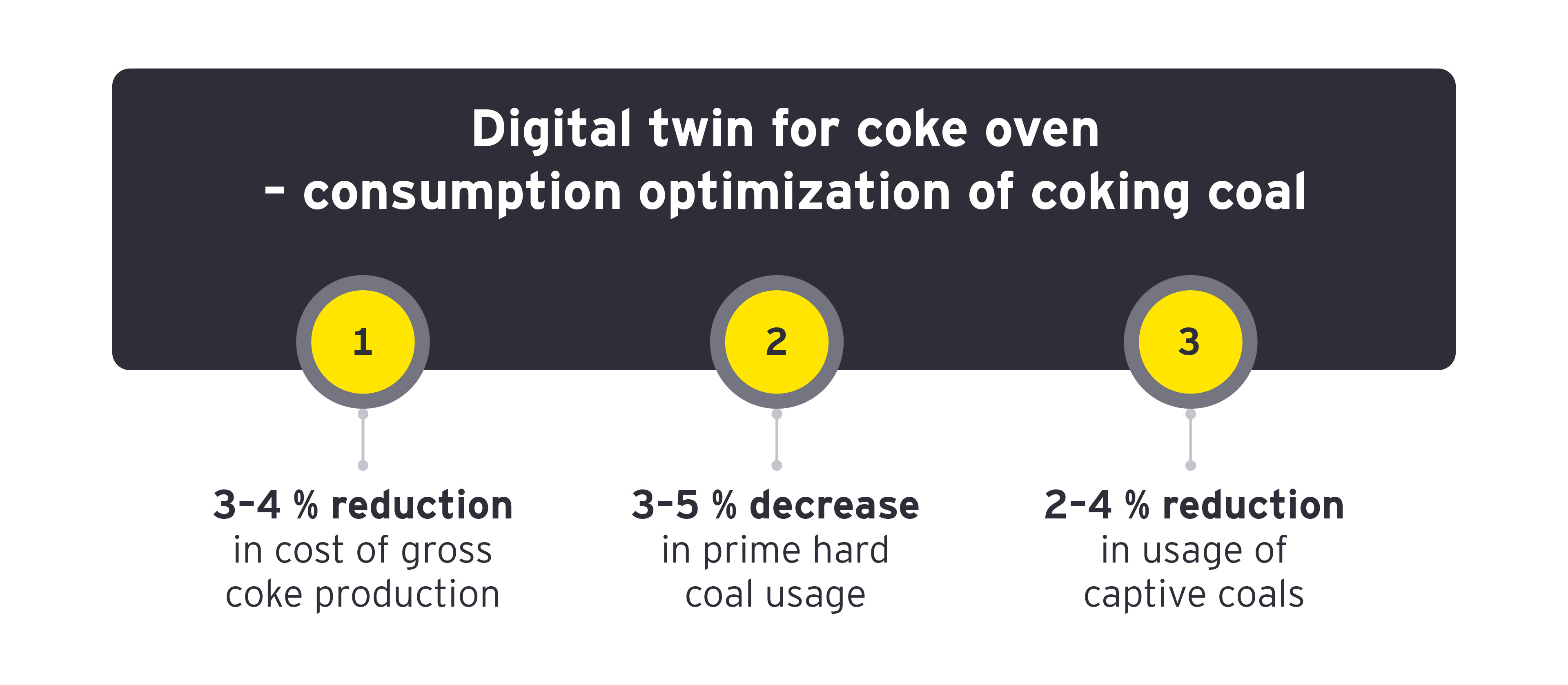 Digital twin for coke oven – consumption optimization of coking coal