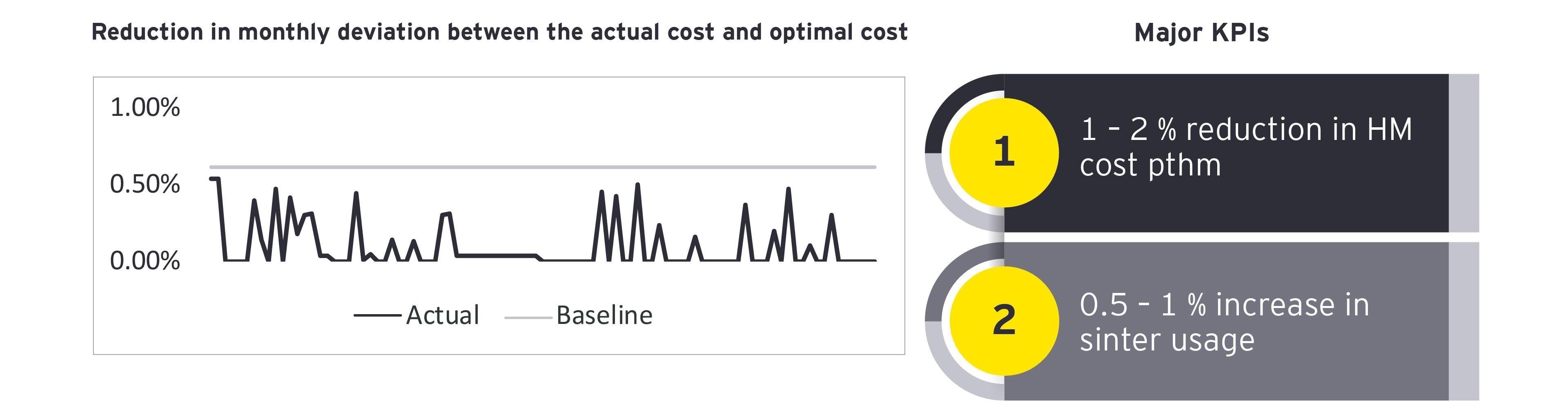Digital twin for blast furnace – consumption optimization optimal mix
