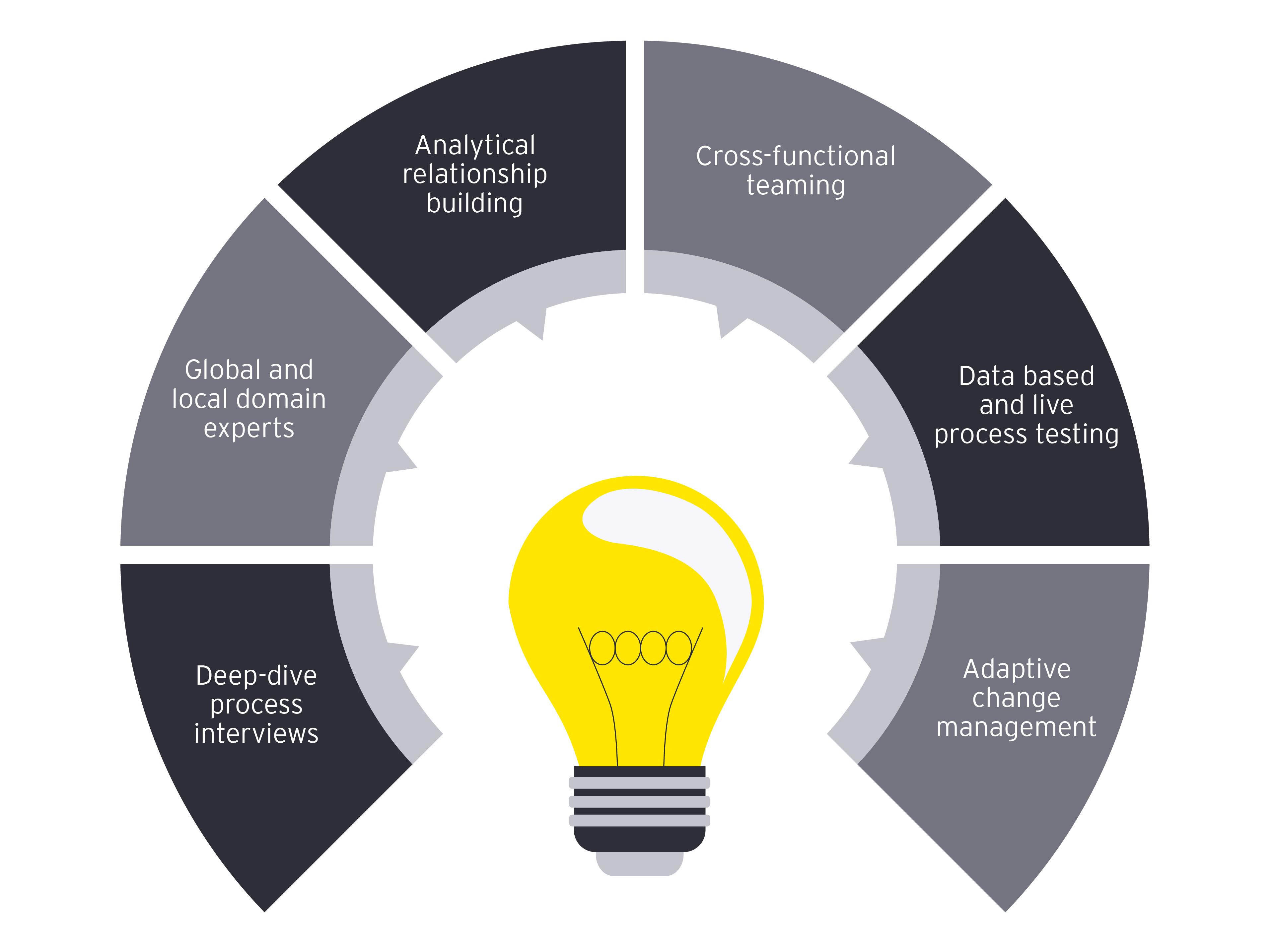 Digital business transformation solutions