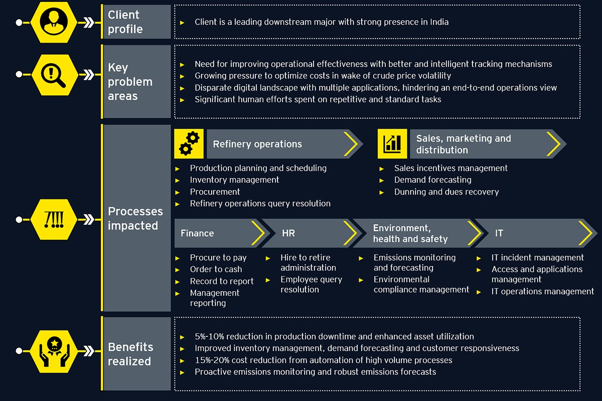 Robotic process automation in oil and & gas industry
