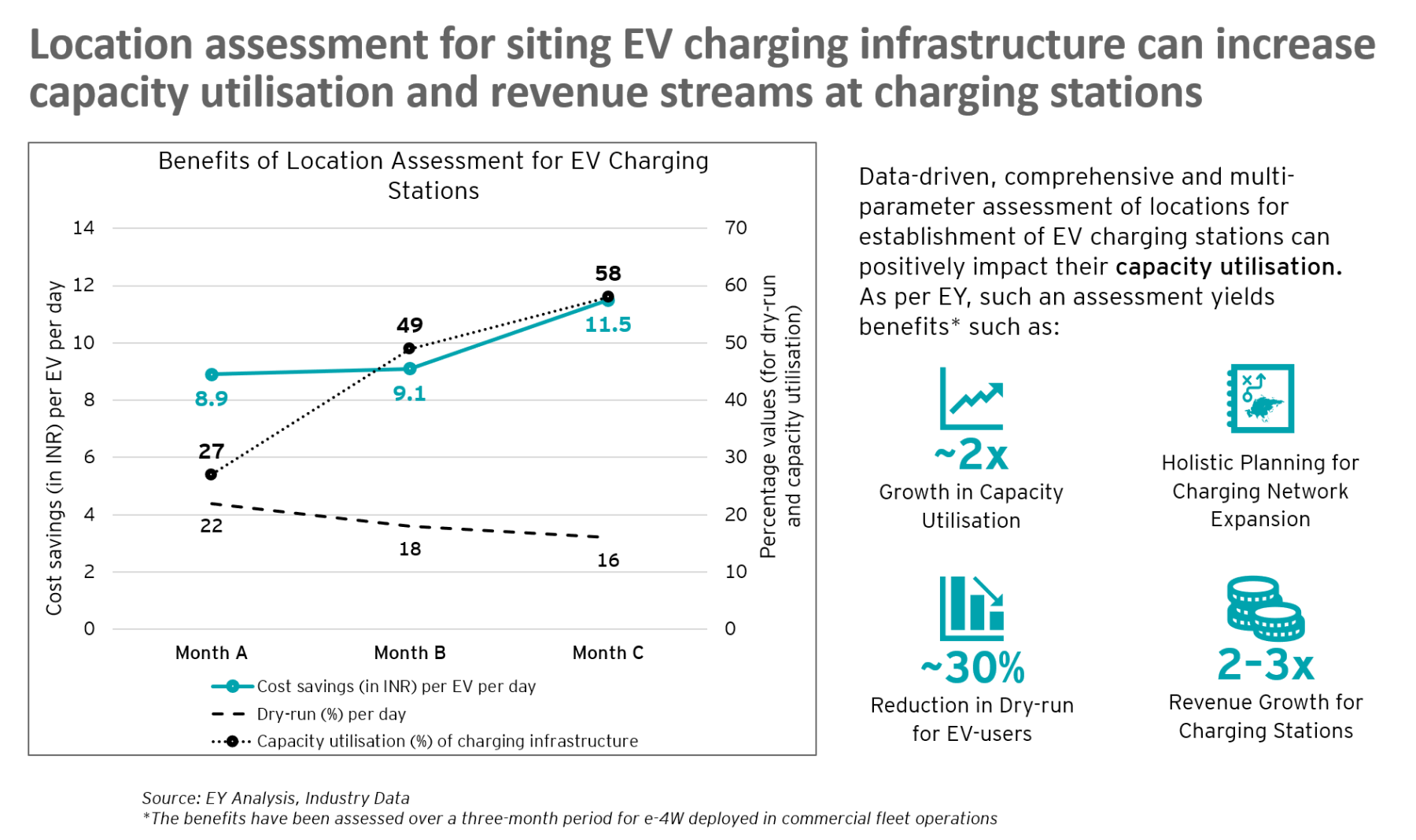 EY Analysis, Industry Data; The benefits have been assessed over a three-month period for e-4W deployed in commercial fleet operations