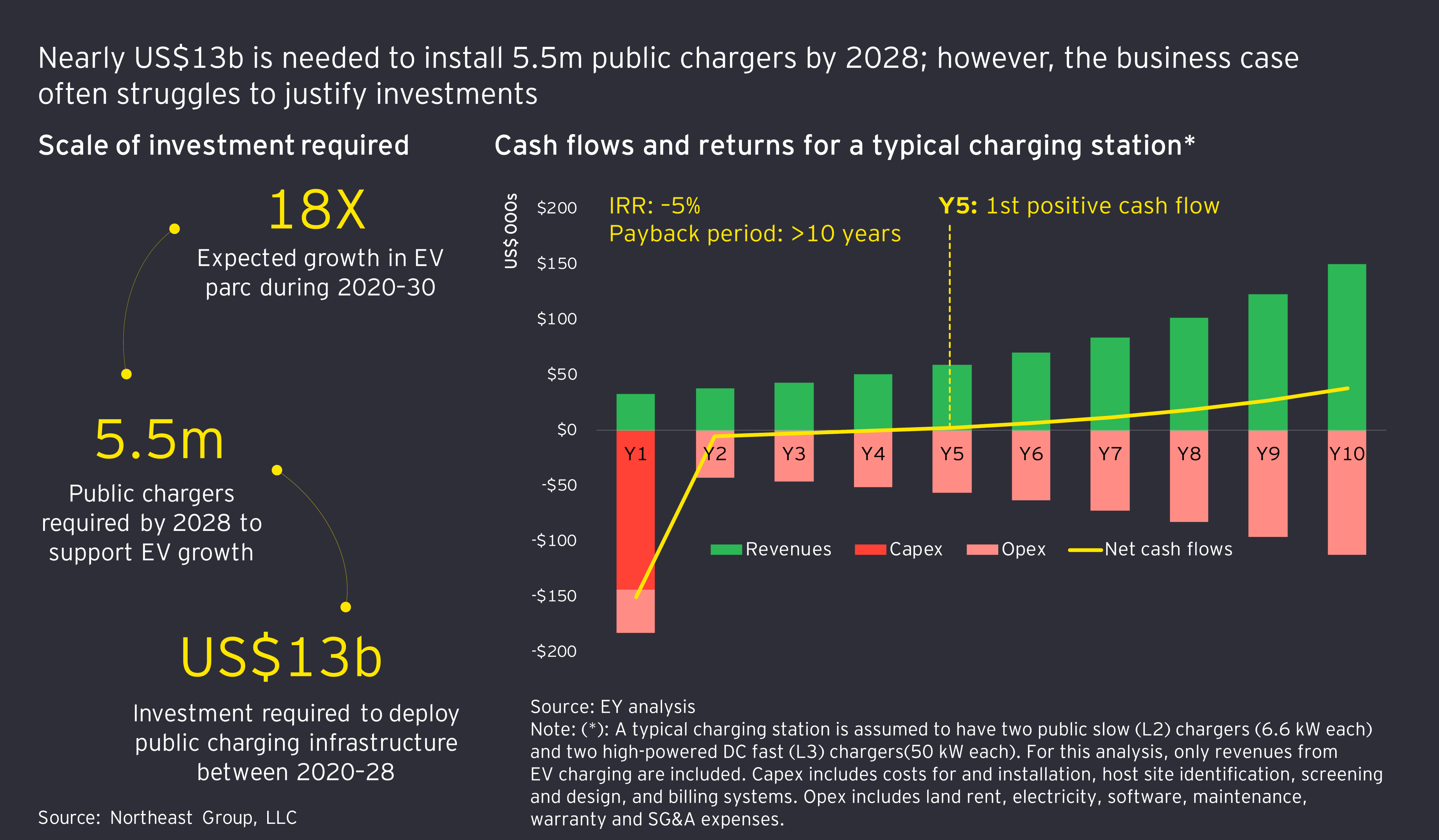Yearly cash flow for a charging station