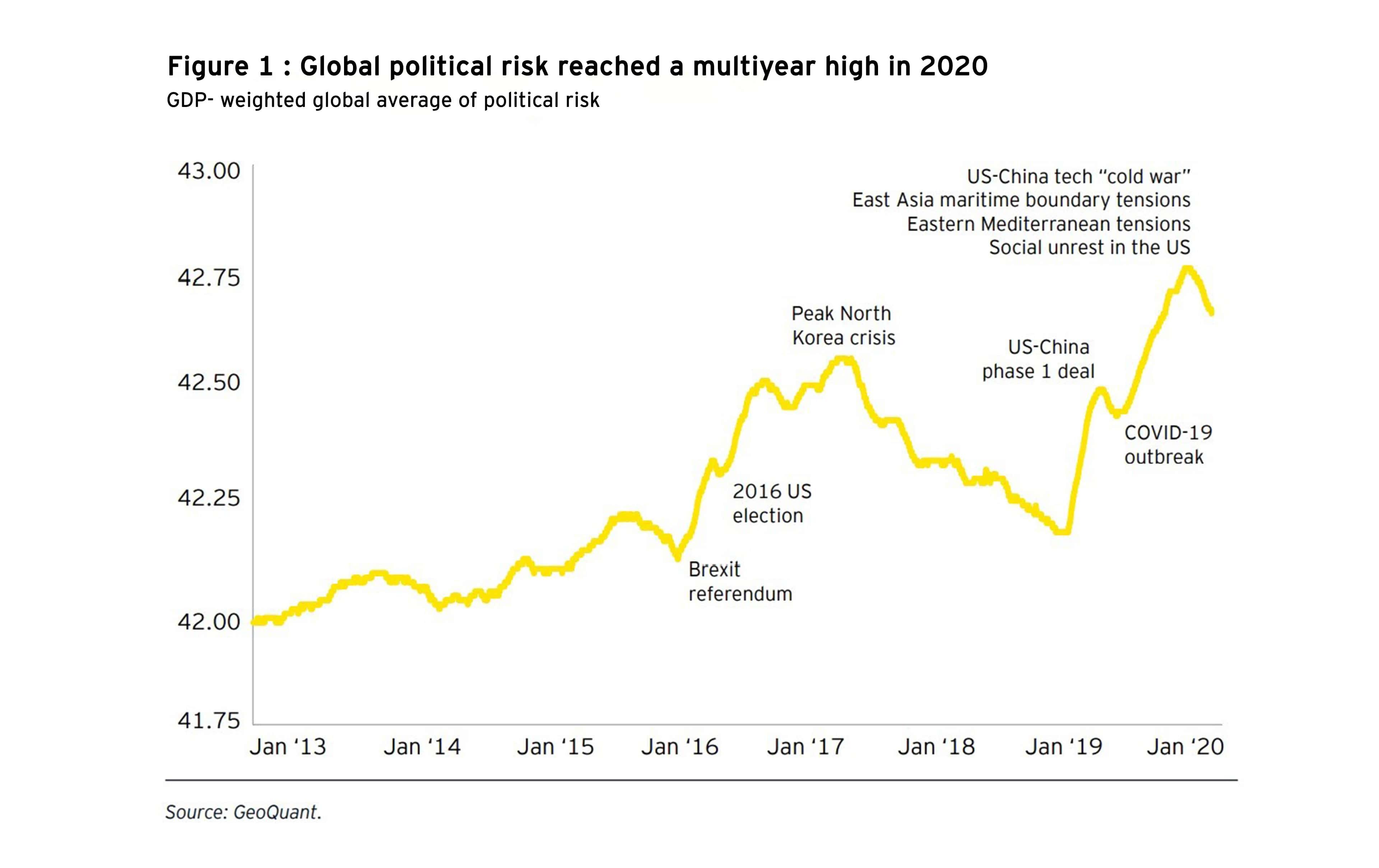 Global political risk reached a multiyear high in 2020