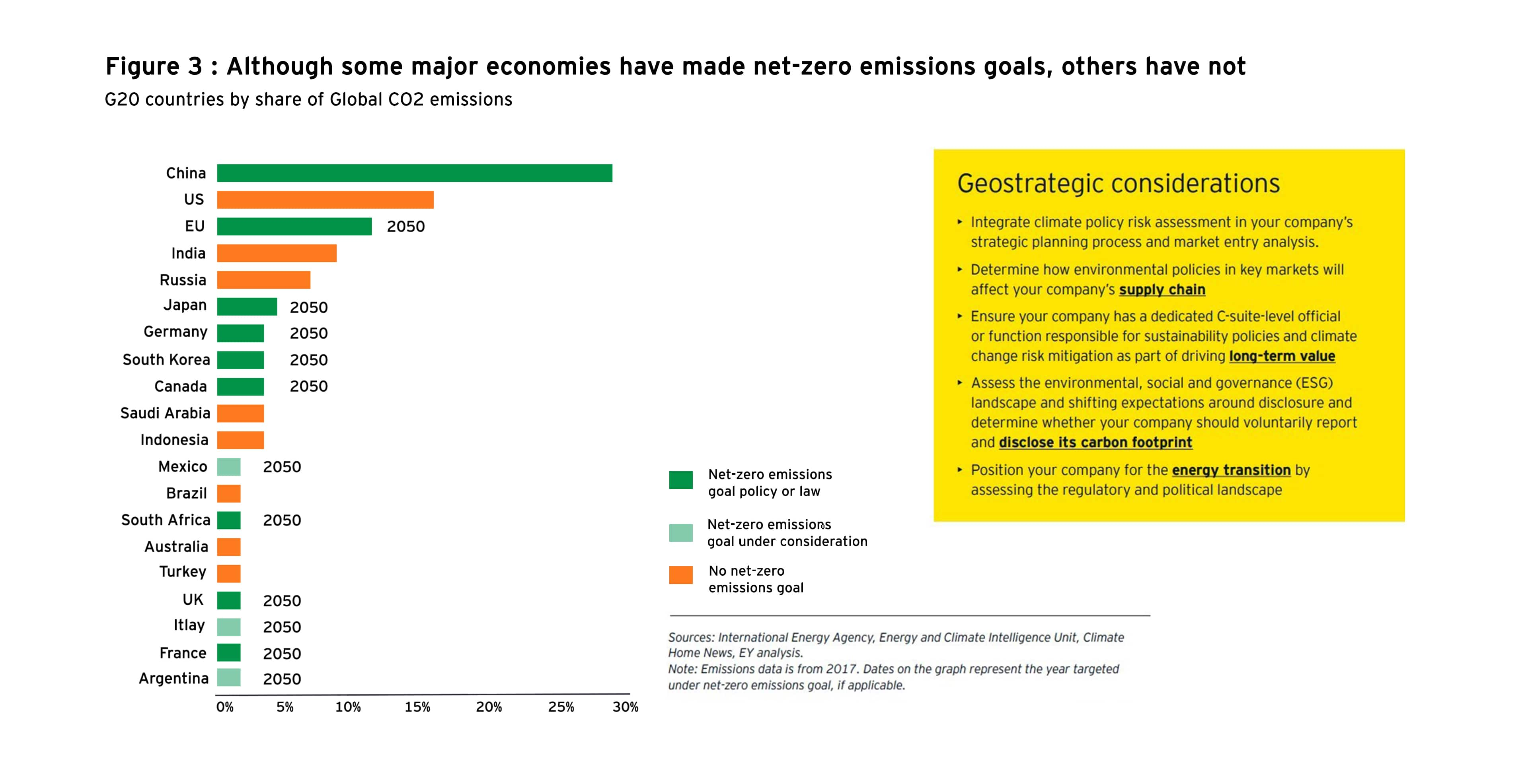 G-20 countries by share of global CO2 emissions