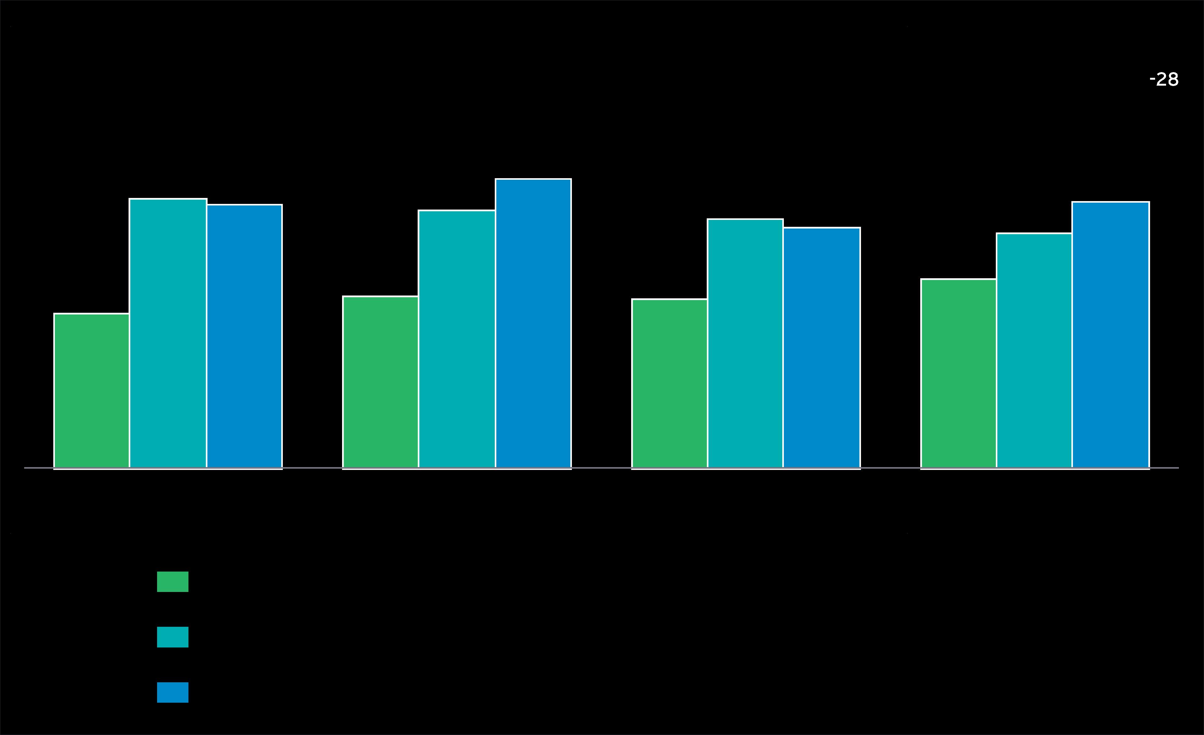 Working capital performance company size