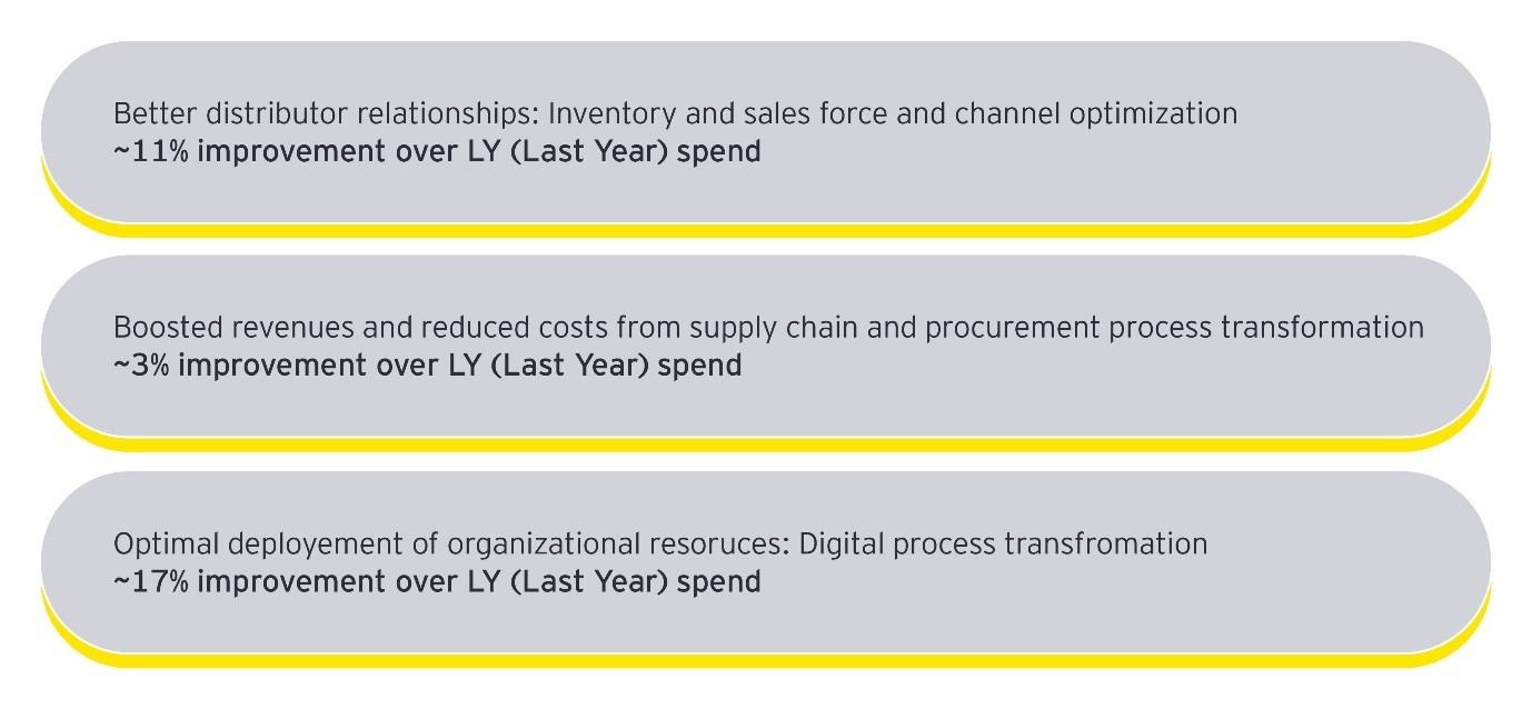 Efficiency improvements at an Indian CPG company after EY's business transformation