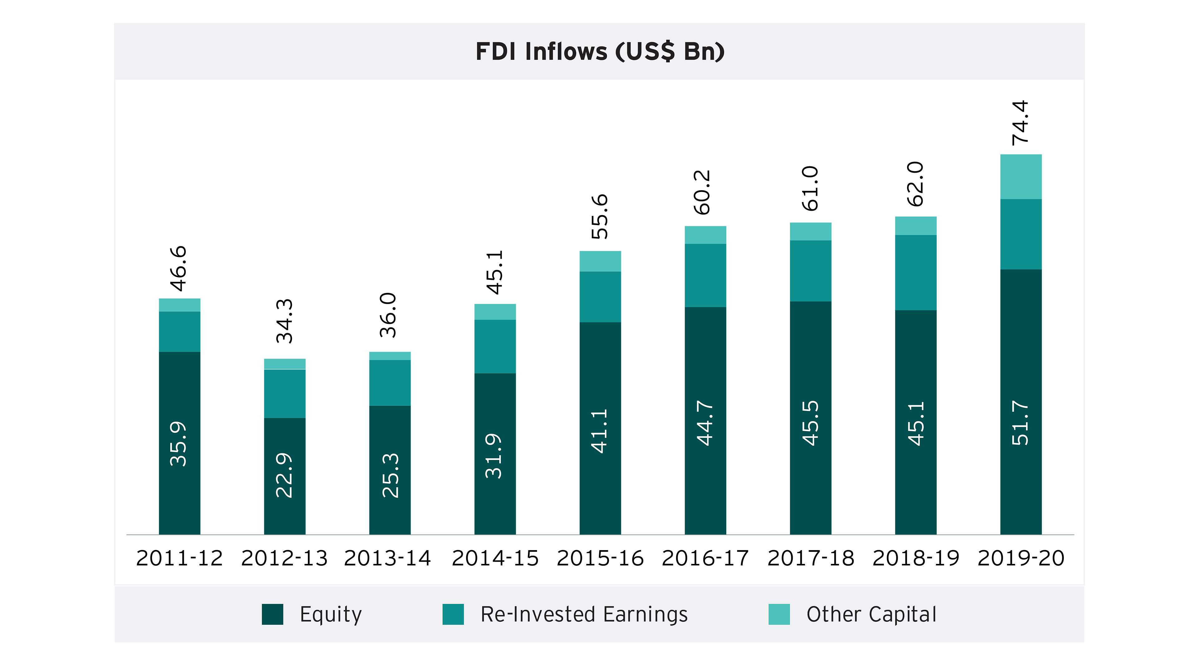 India's reforms focus has resulted in consistent rise in FDI
