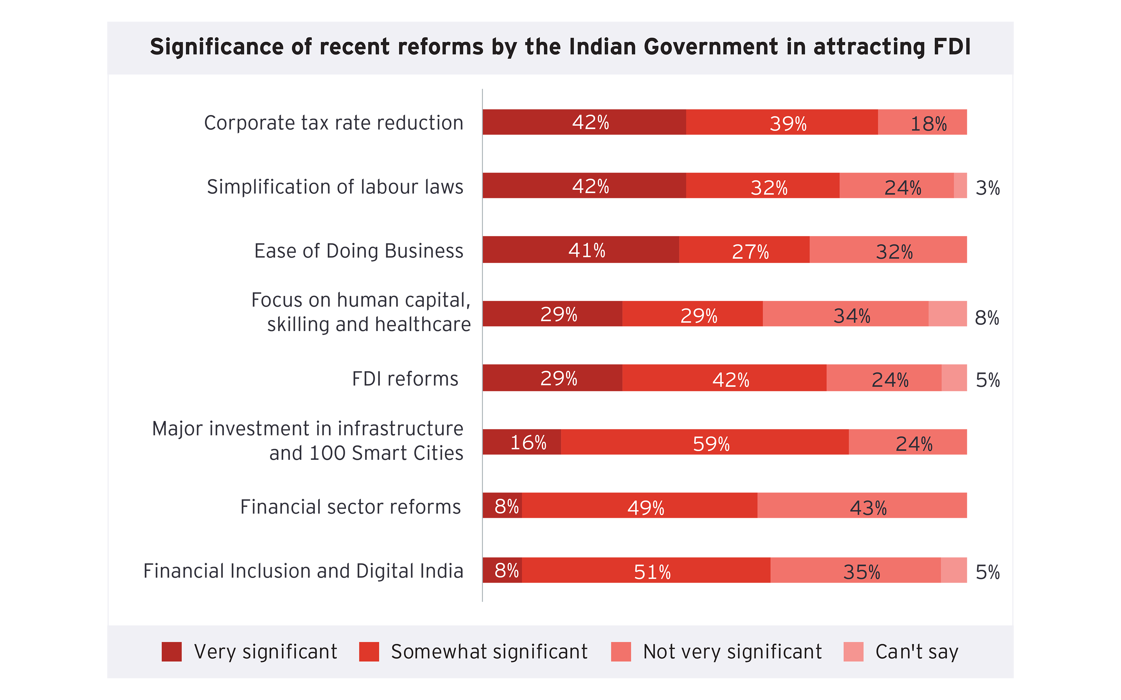 Significant of recent reforms by the Indian government in attracting FDI