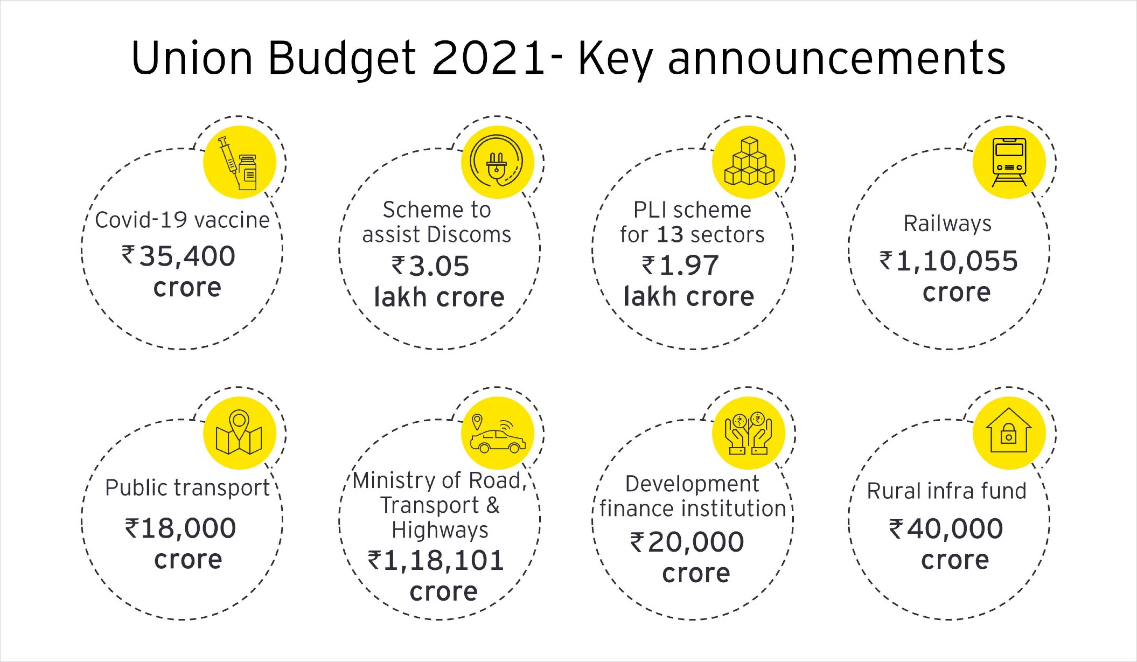 Union Budget 2021 Highlights | EY India