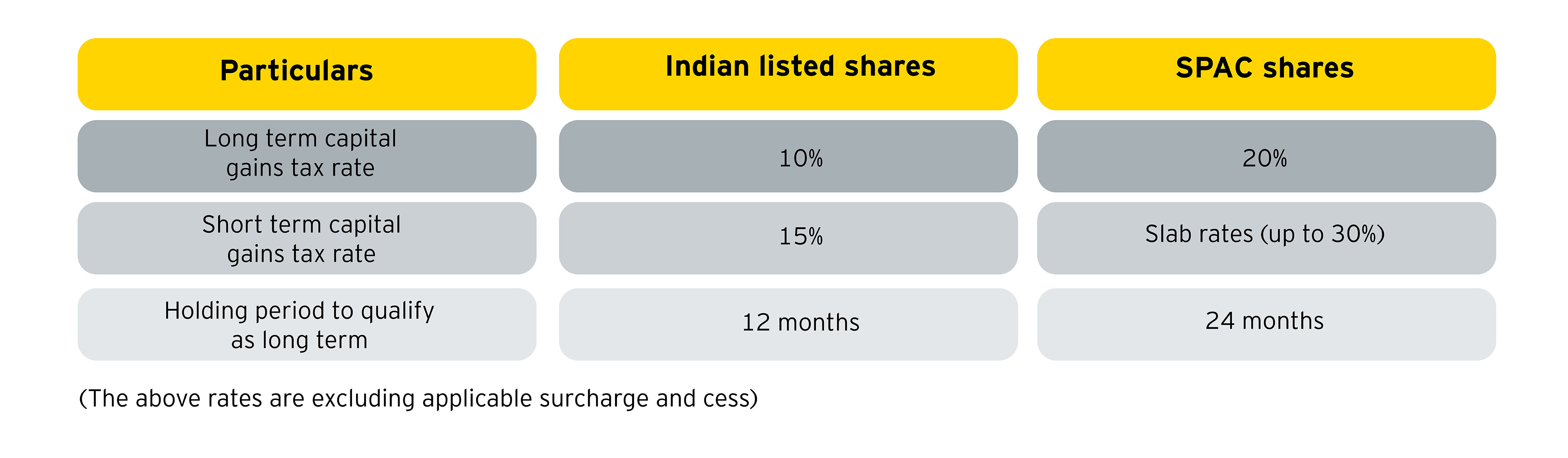 Tax implications for Indian investors on future sale of the SPAC shares