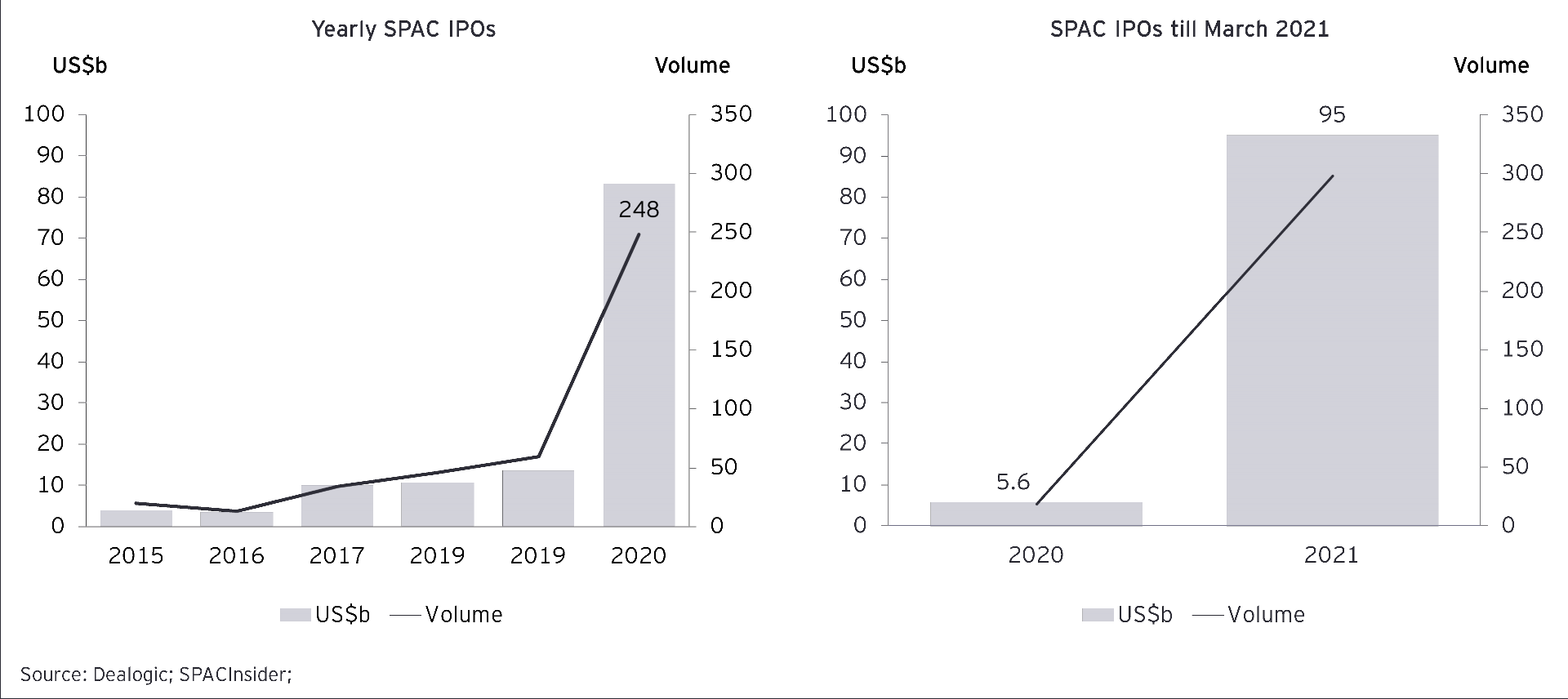 Yearly SPAC IPOs