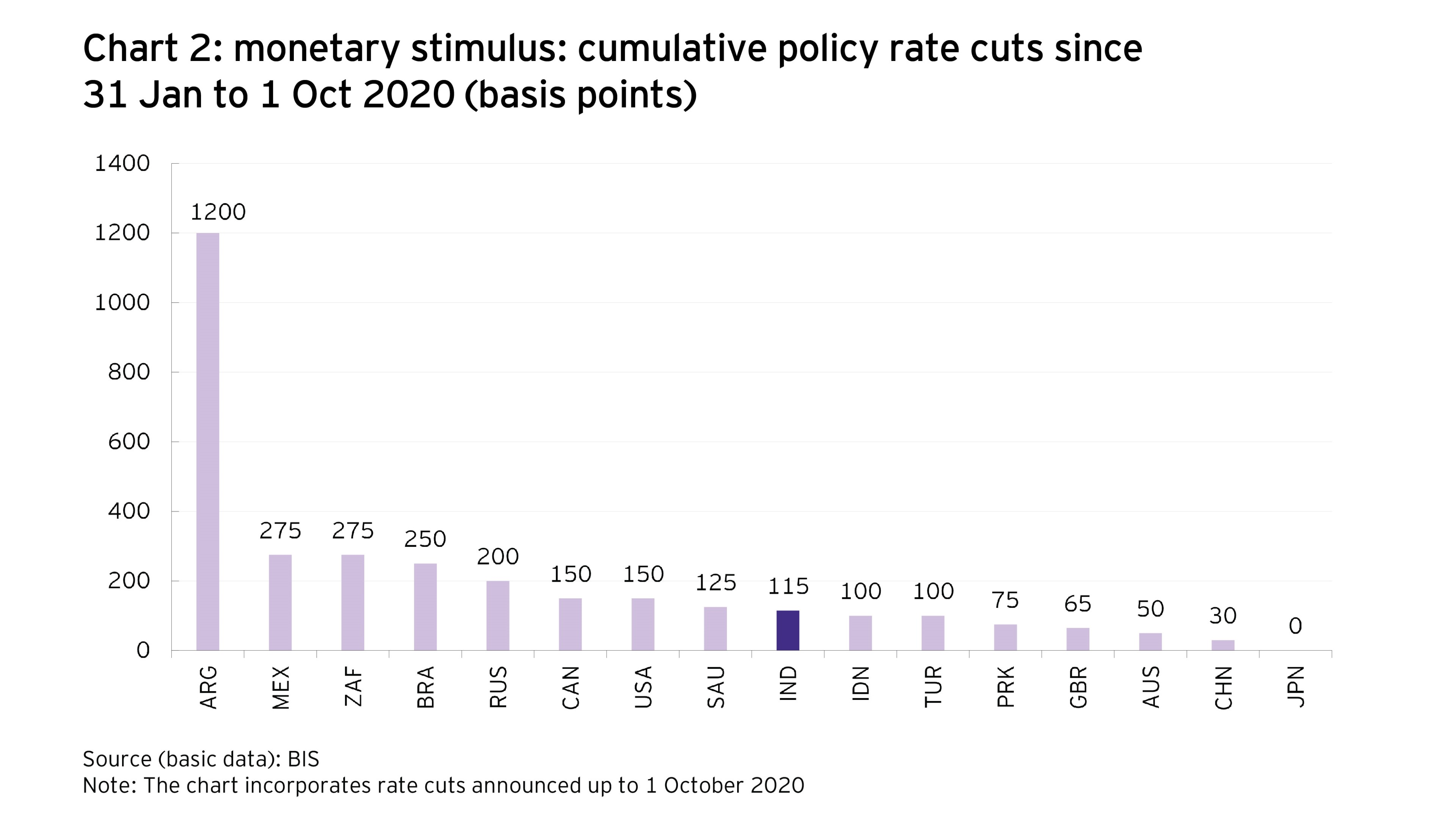 Direct fiscal Stimulus: cross country comparison