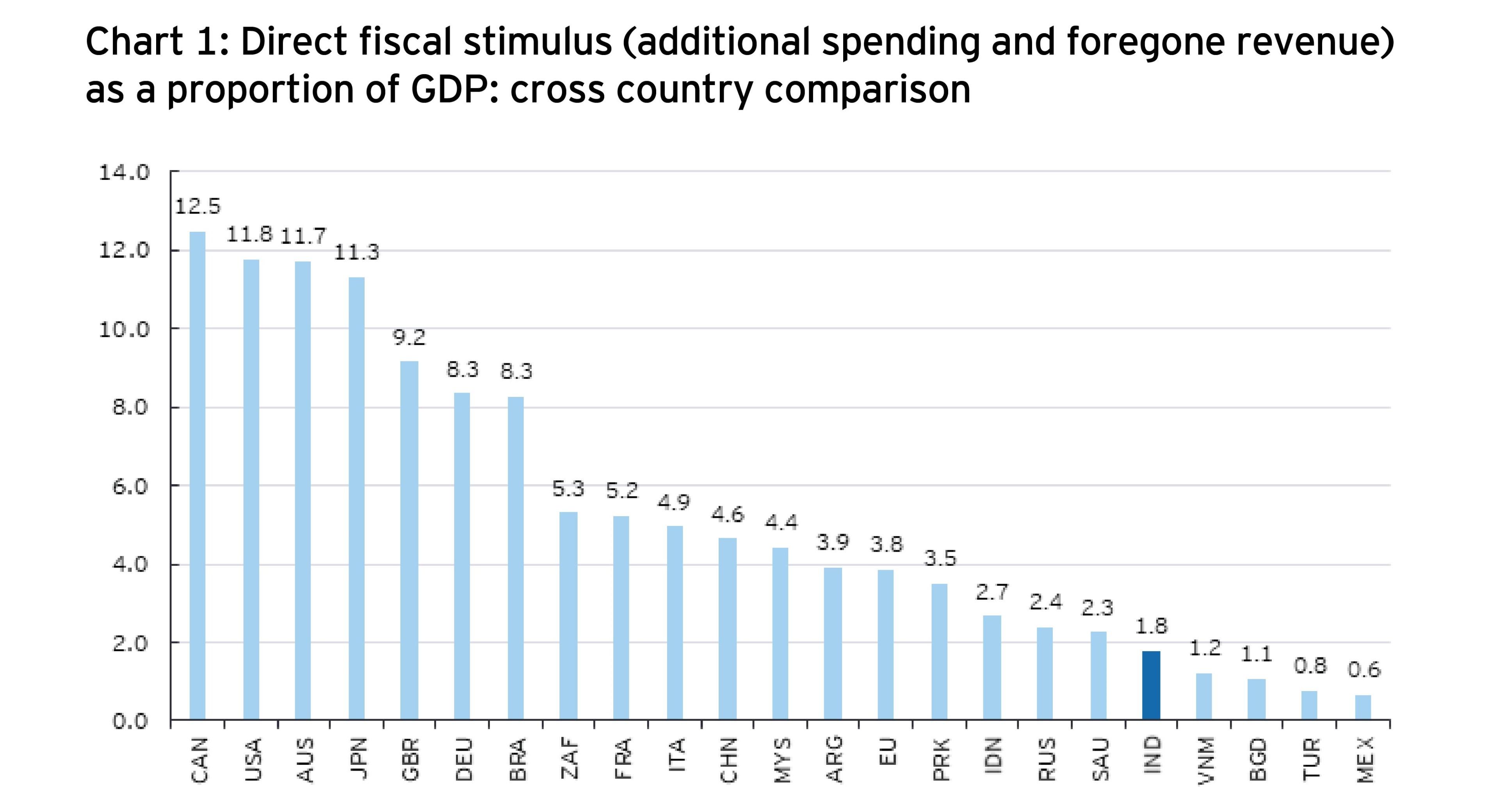 Monetary stimulus: cumulative policy rate cuts