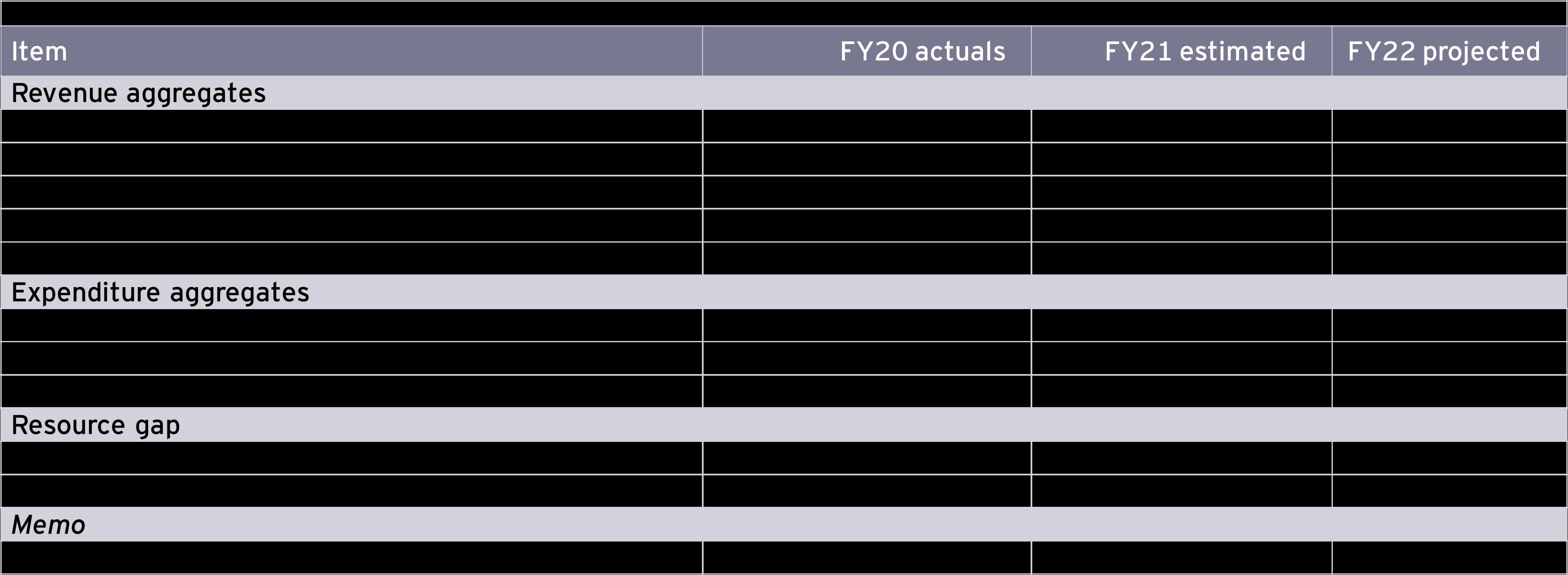 FY22 union budget: broad contours