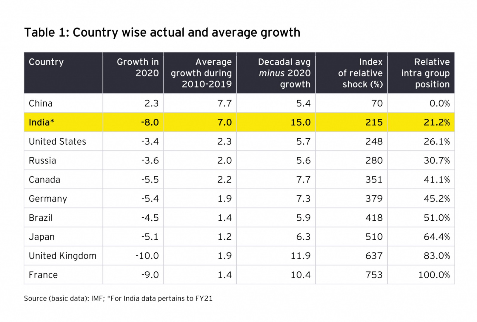 Country wise actual and average growth