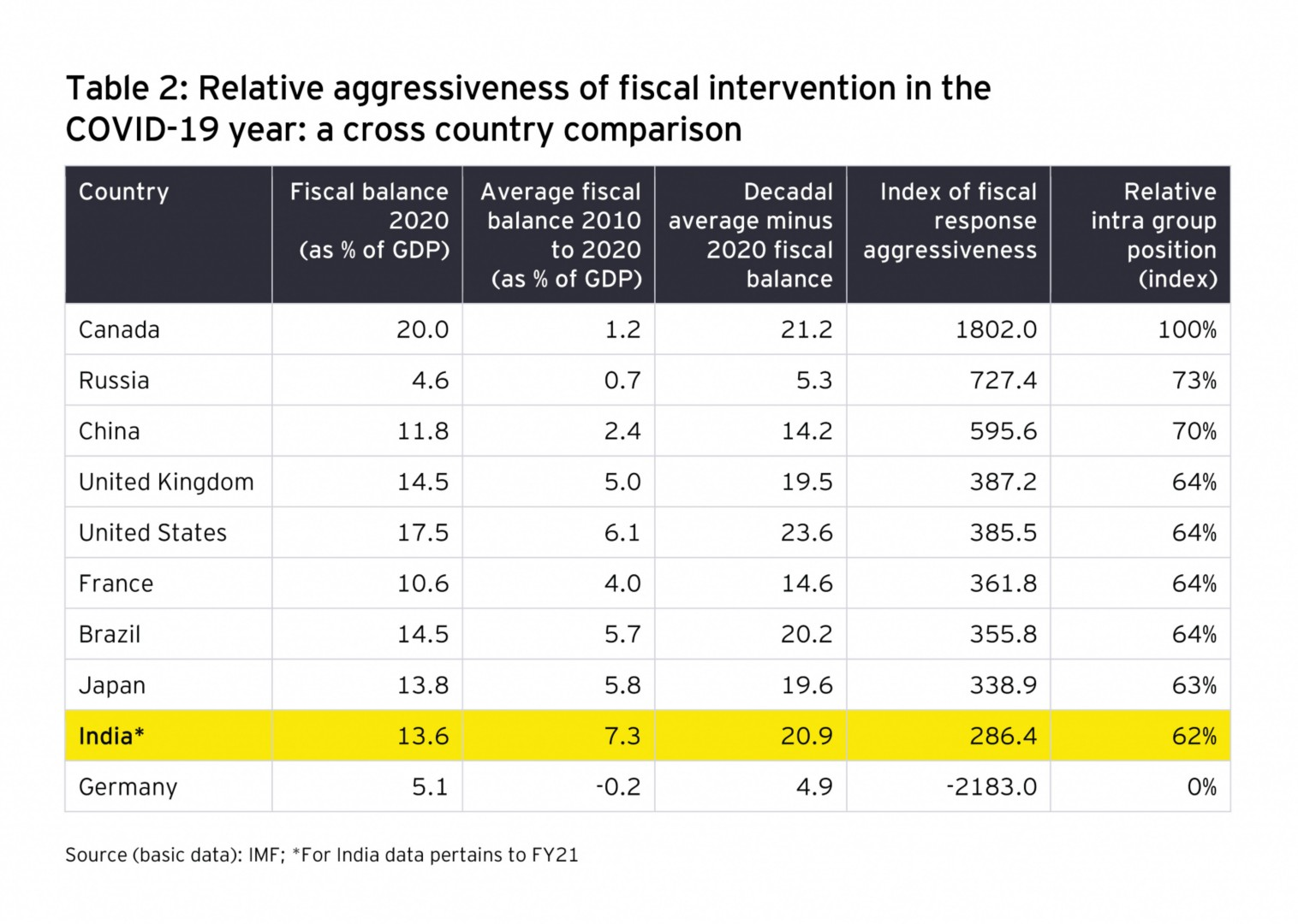 Relative aggressiveness of fiscal intervention in the Covid year: a cross country comparison