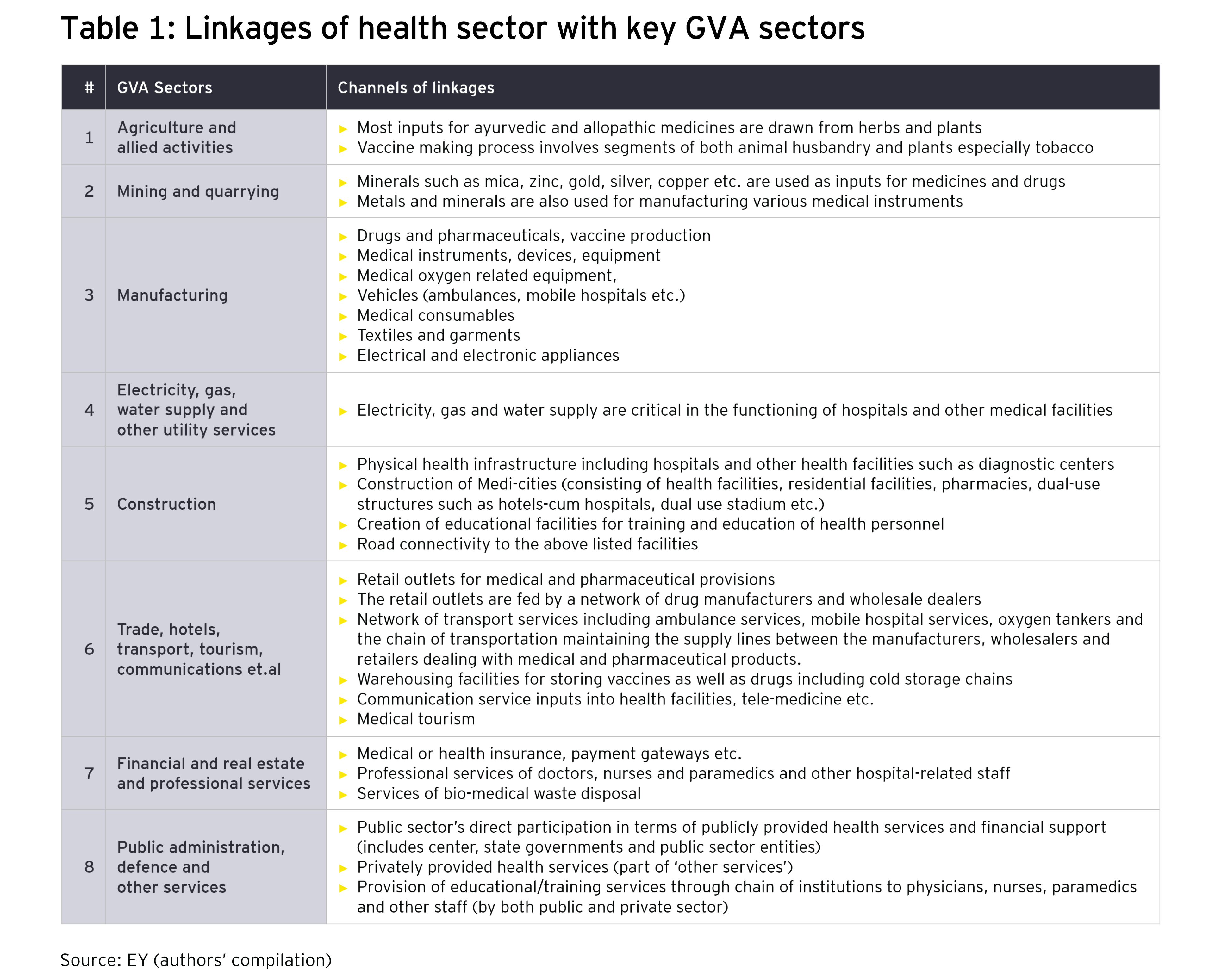 Linkages of health sector with key GVA sectors
