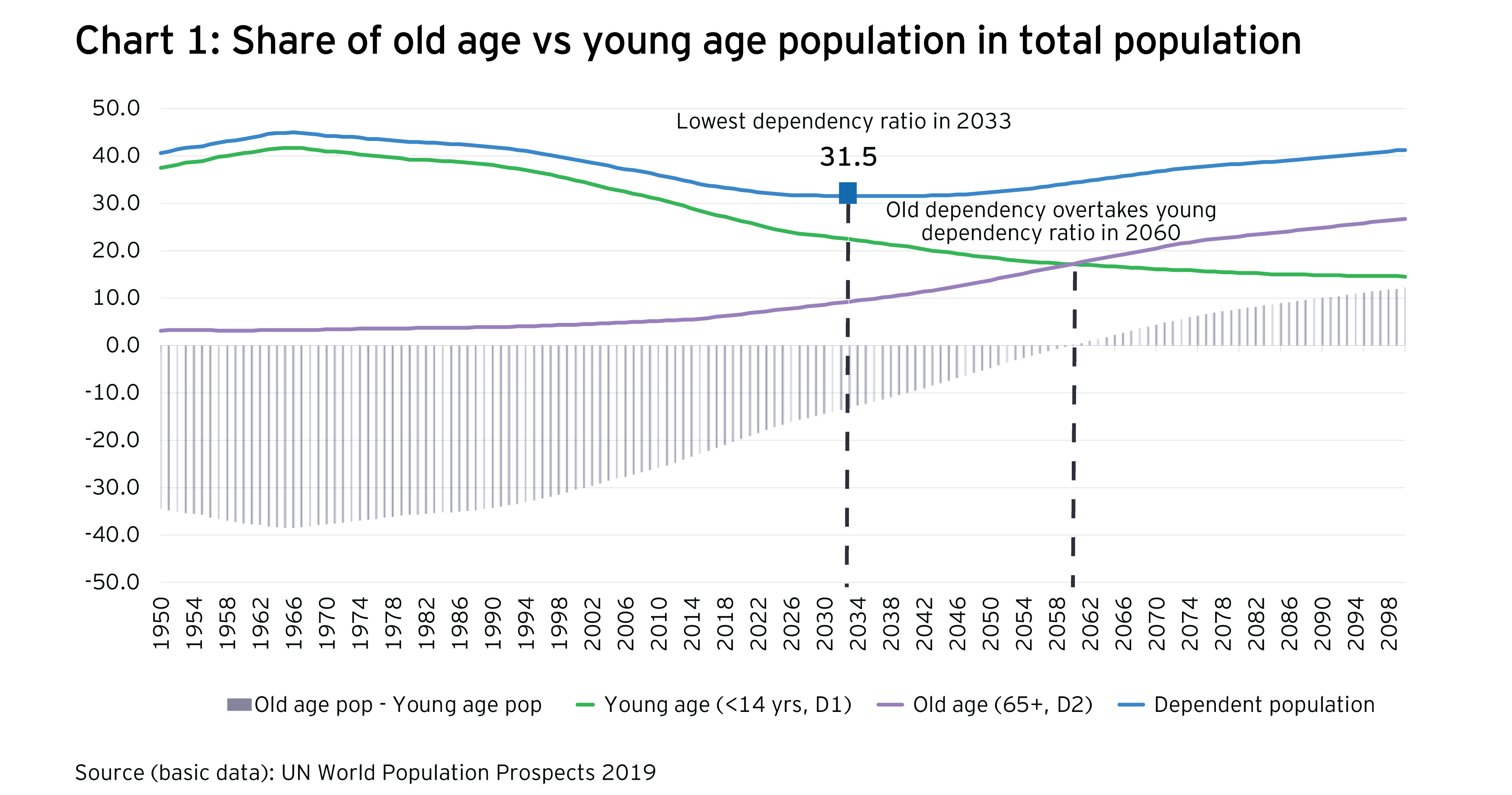 Share of old age vs young age population in total population